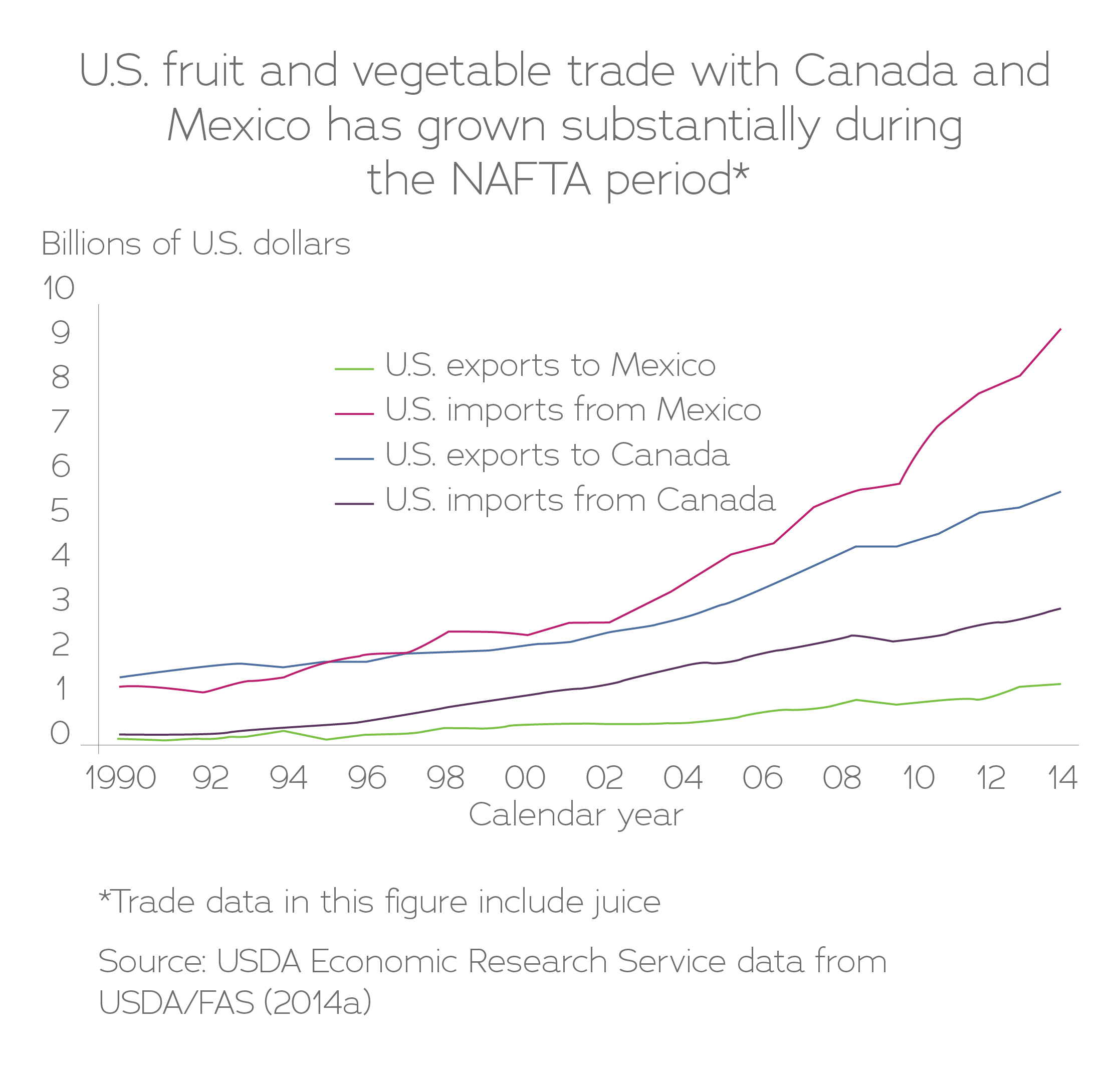 What are the outcomes of NAFTA? | IATP
