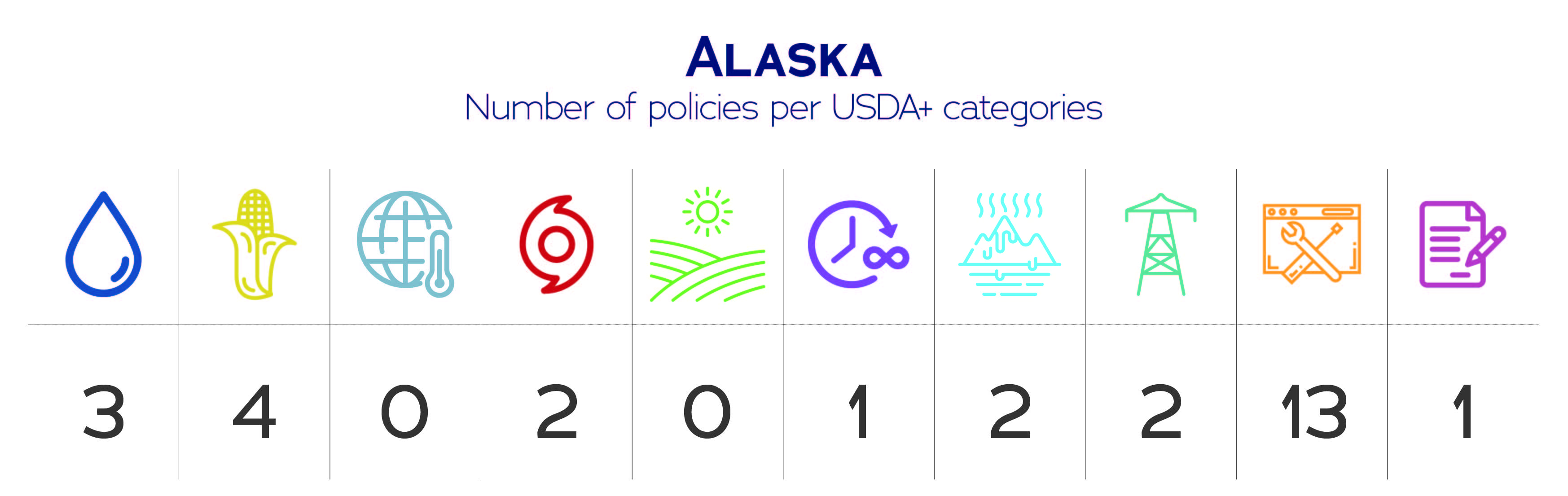 Alaska USDA+ categories