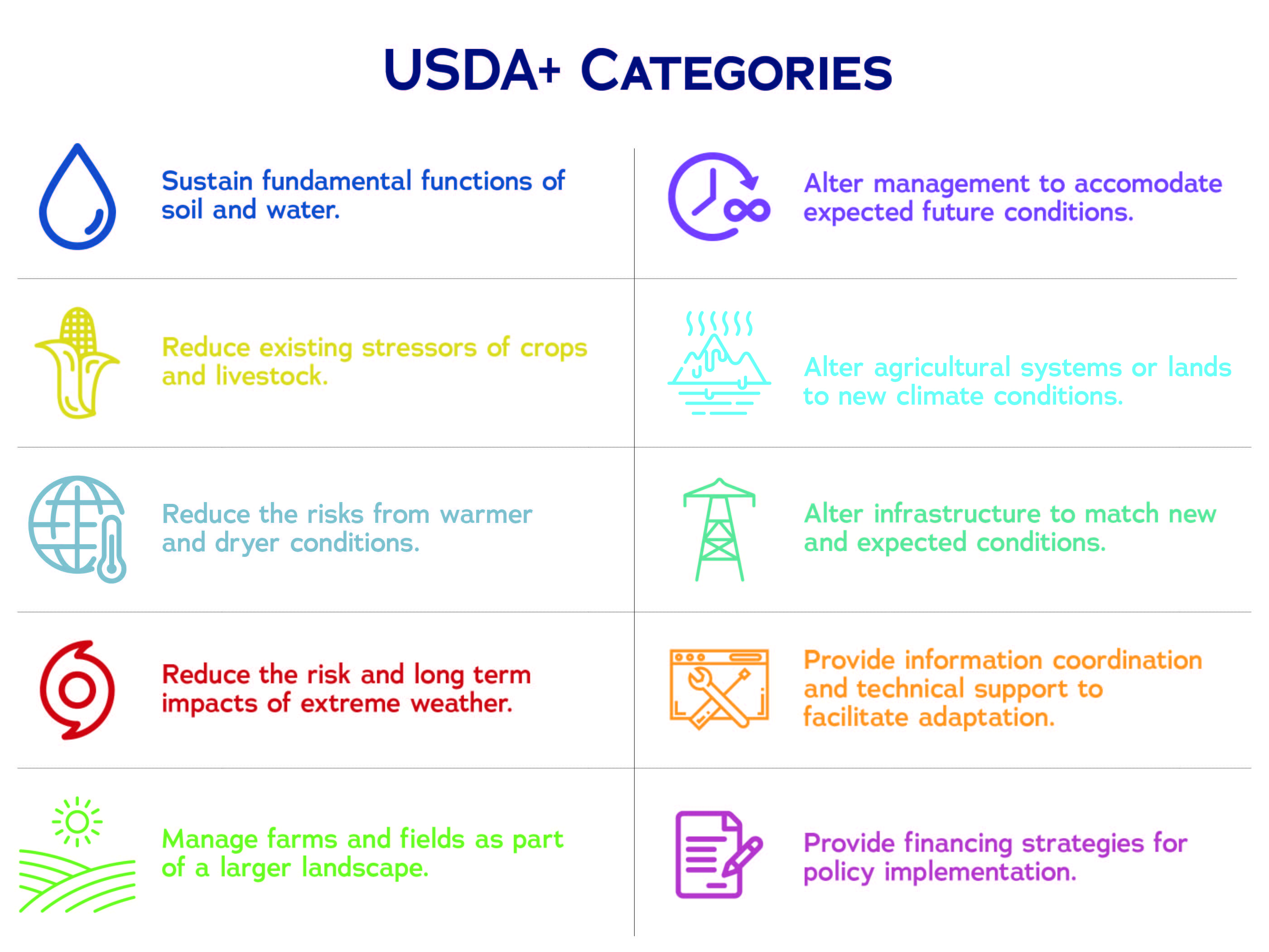 USDA+ categories
