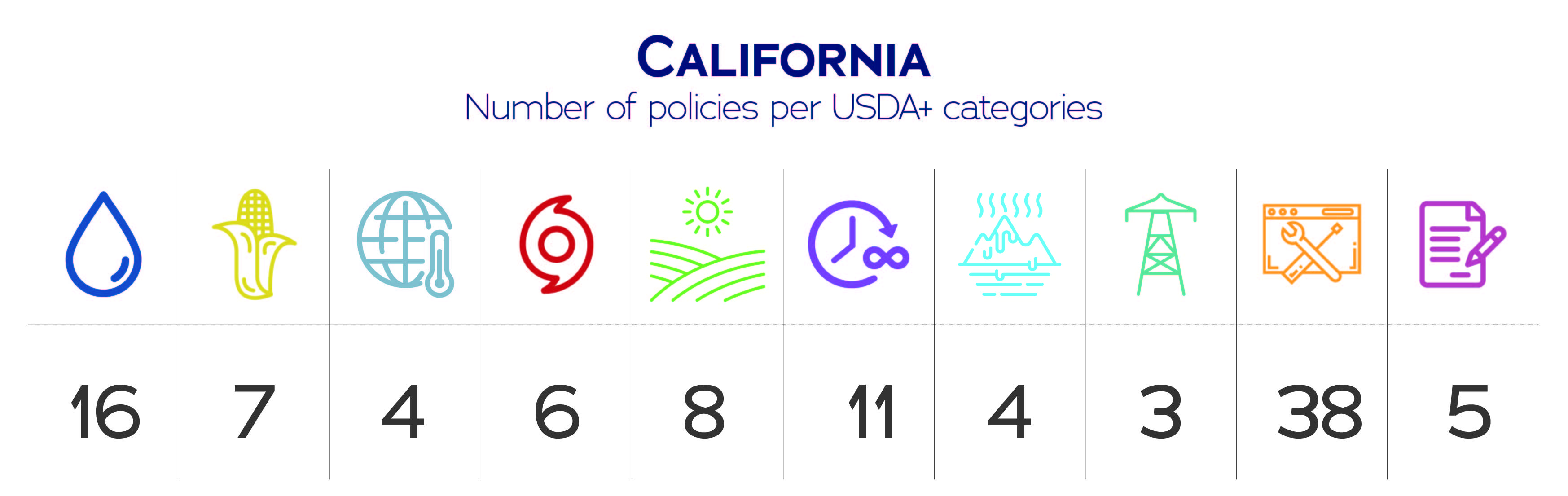 California USDA+ data