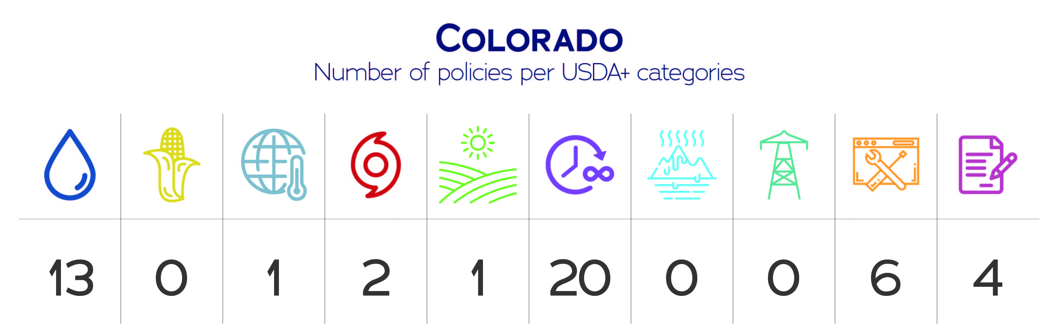 Colorado USDA+ category data