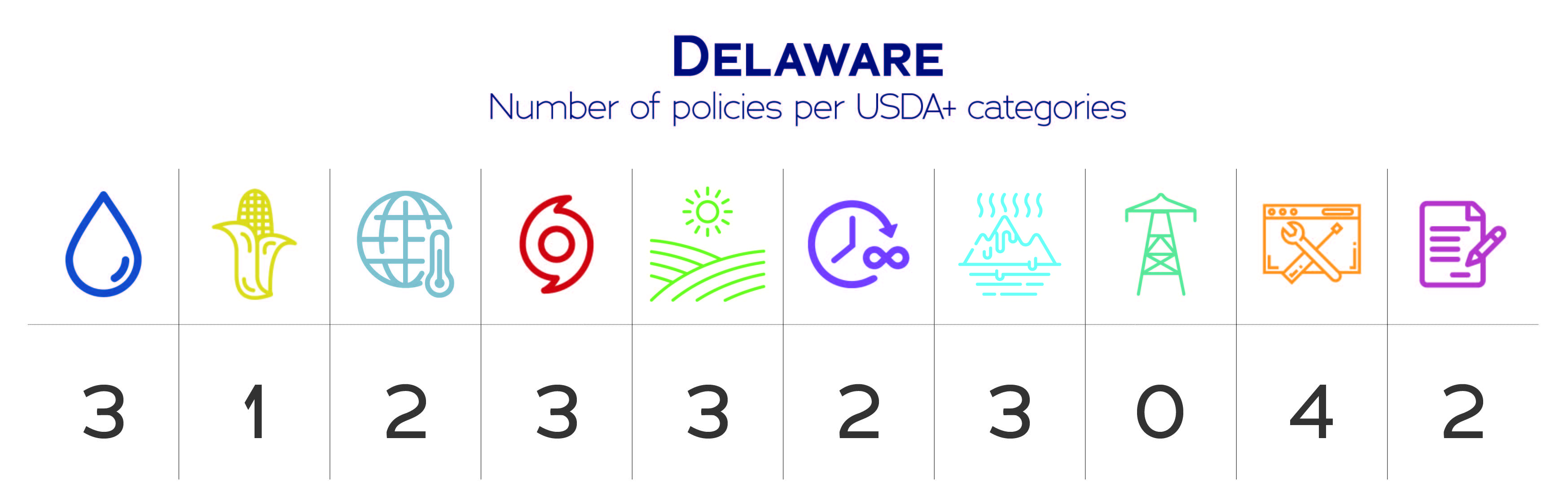 Delaware USDA+ category data