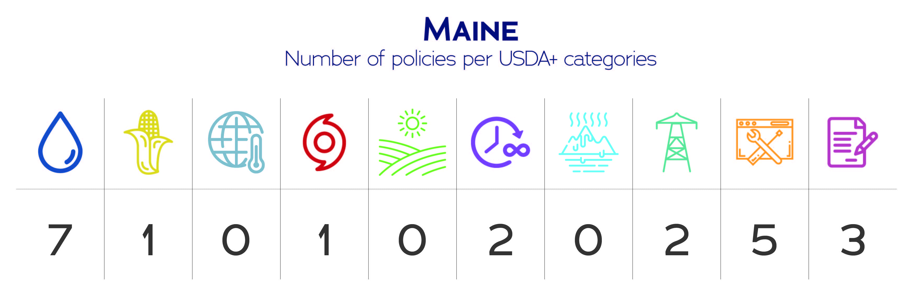 Maine USDA+ category data