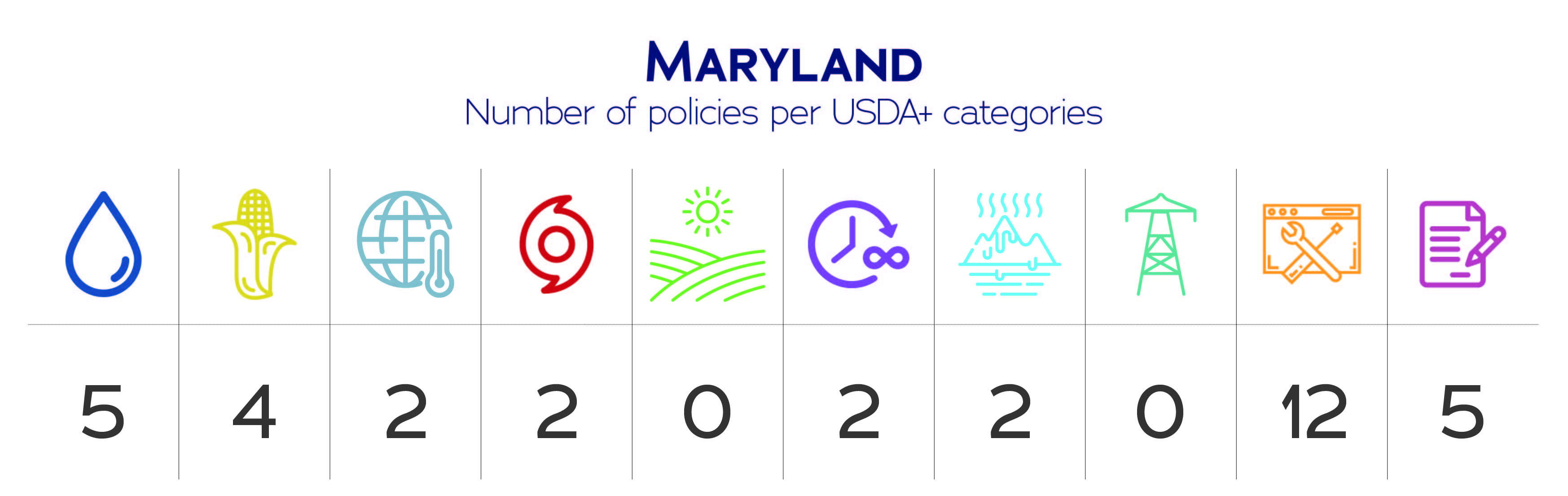 Maryland USDA+ category data