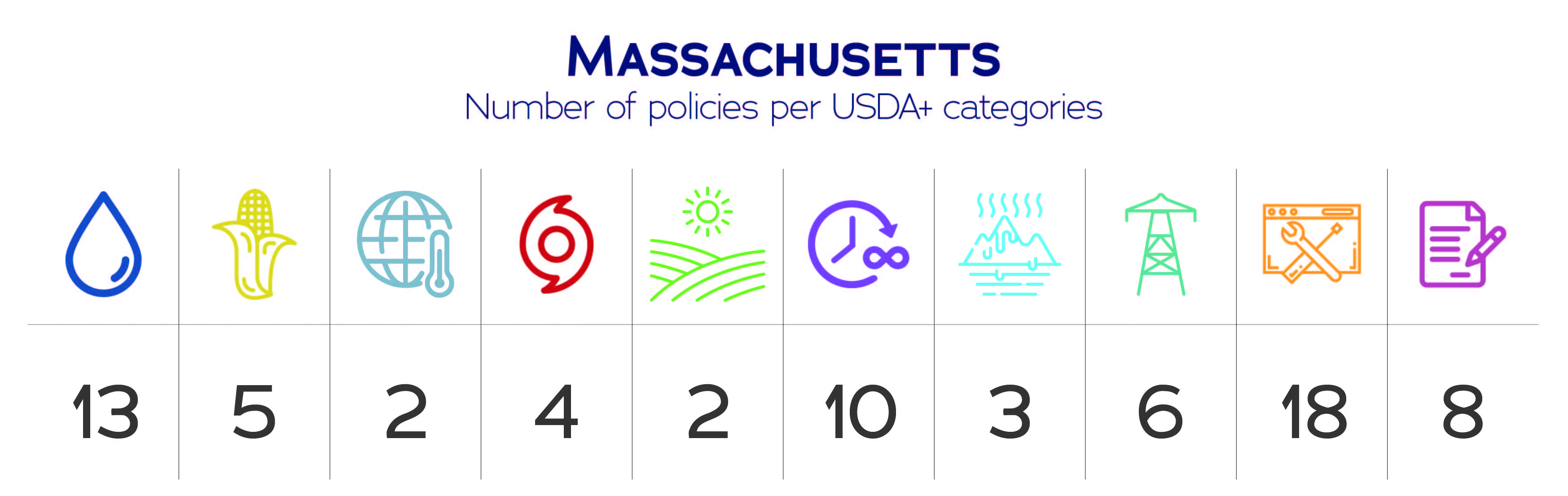 Massachusetts USDA+ category data
