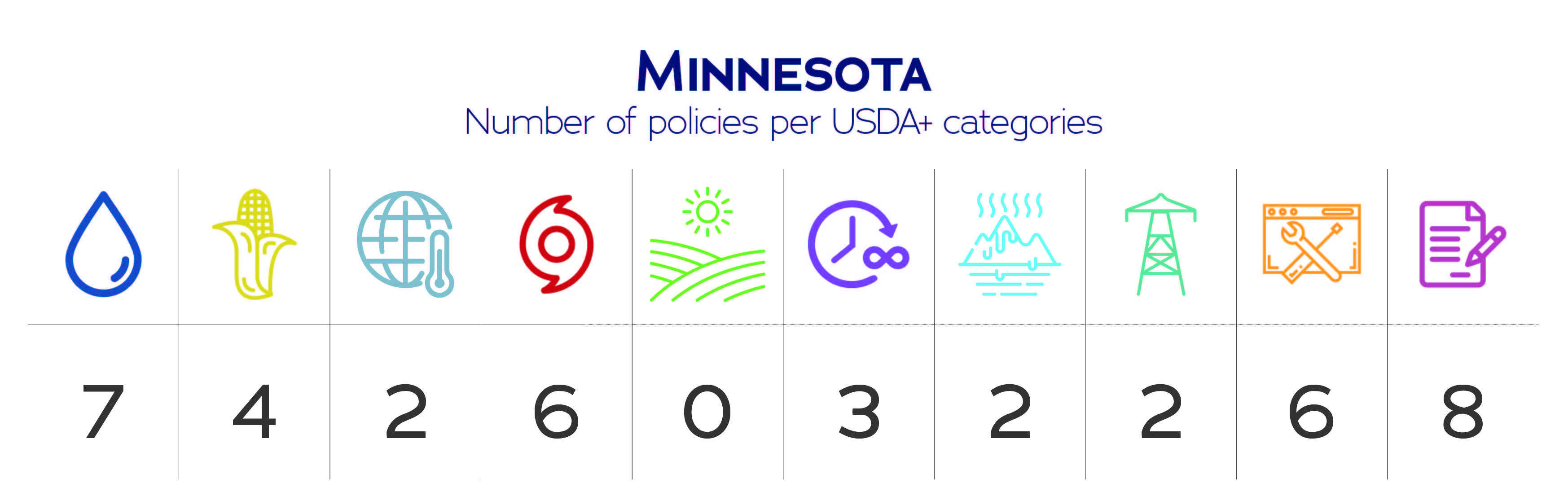 Minnesota USDA+ category data