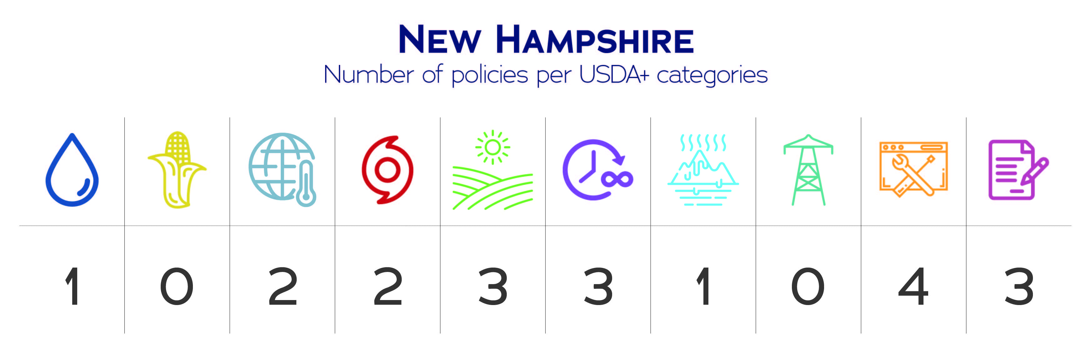 New Hampshire USDA+ category data