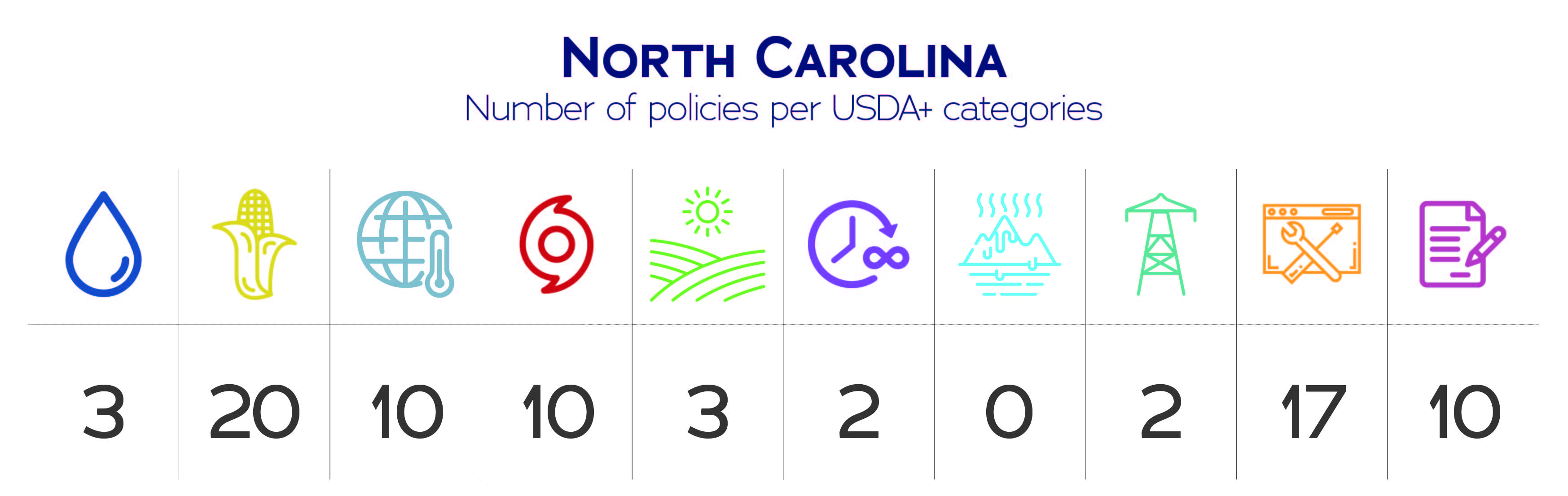 North Carolina USDA+ category data