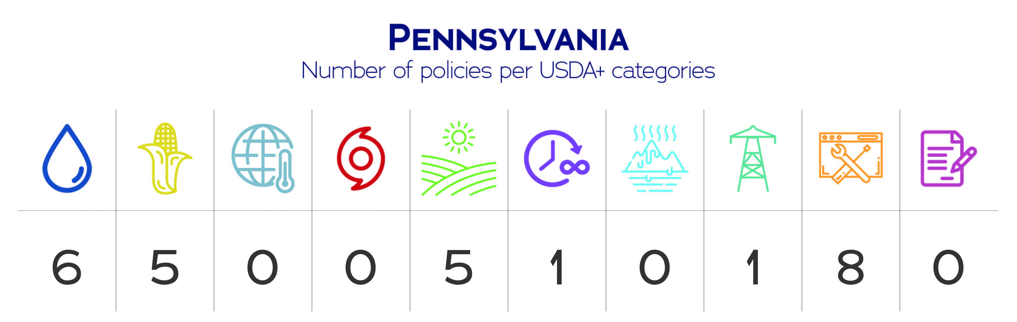Pennsylvania USDA+ category data