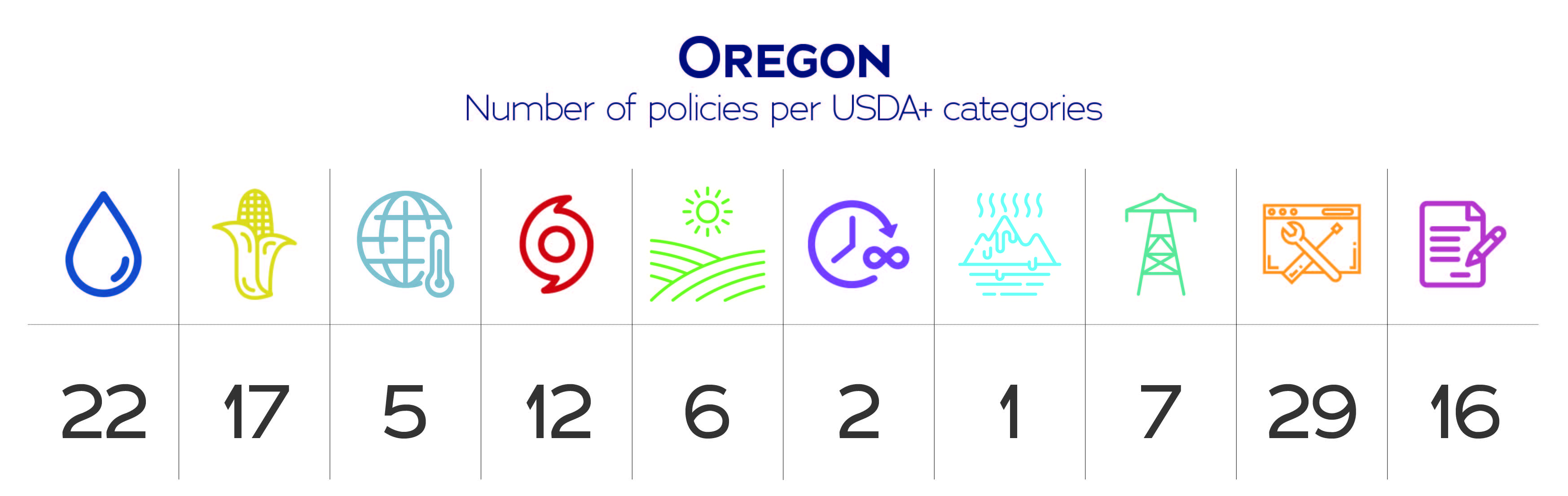 Oregon USDA+ category data