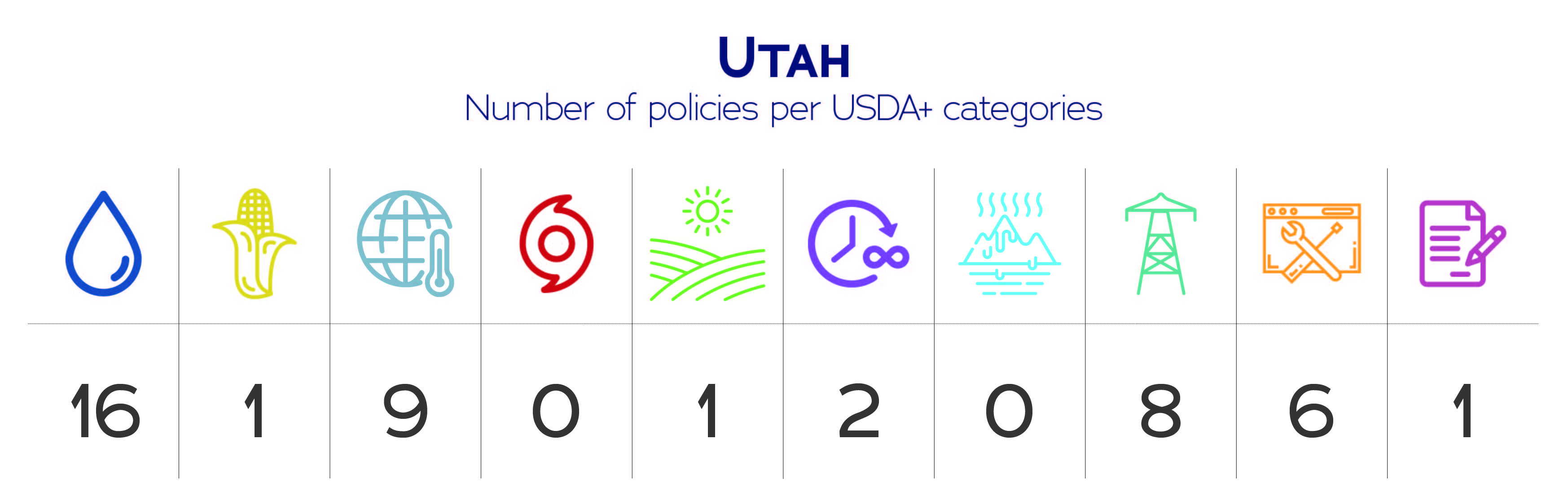 Utah USDA+ category data