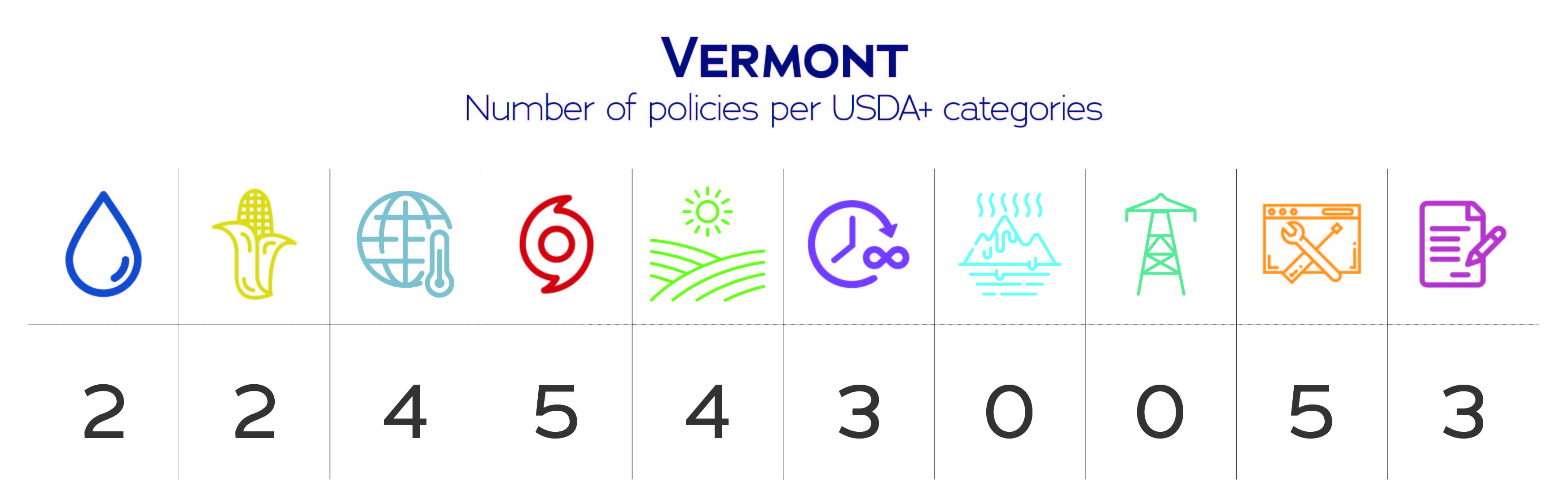 Vermont USDA+ category data