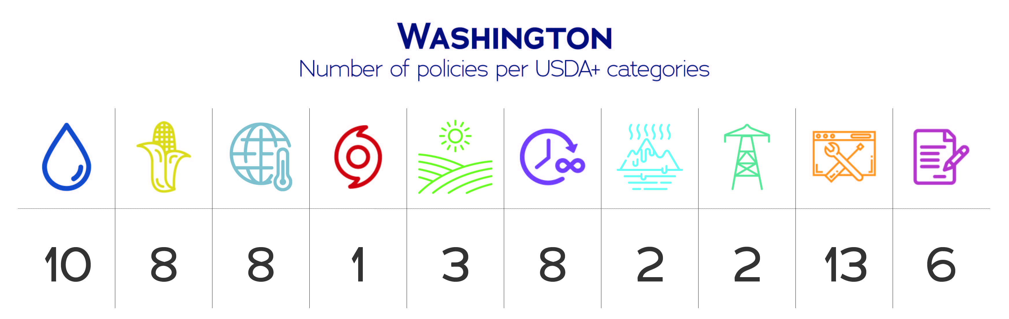 Washington USDA+ category data