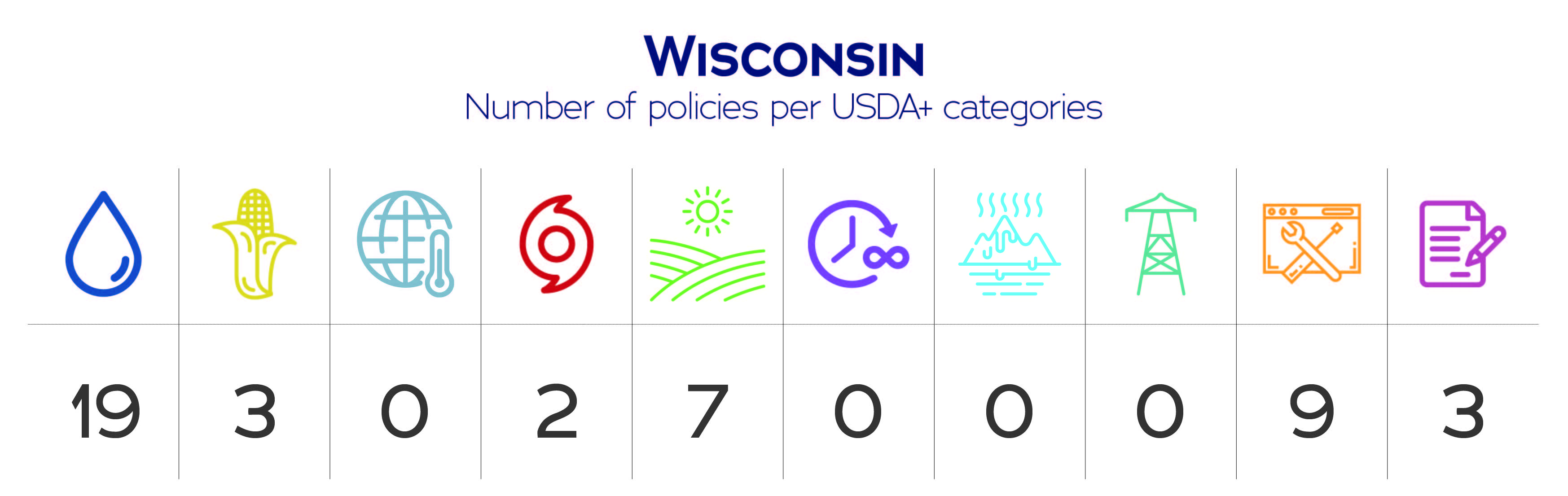 Wisconsin USDA+ category data