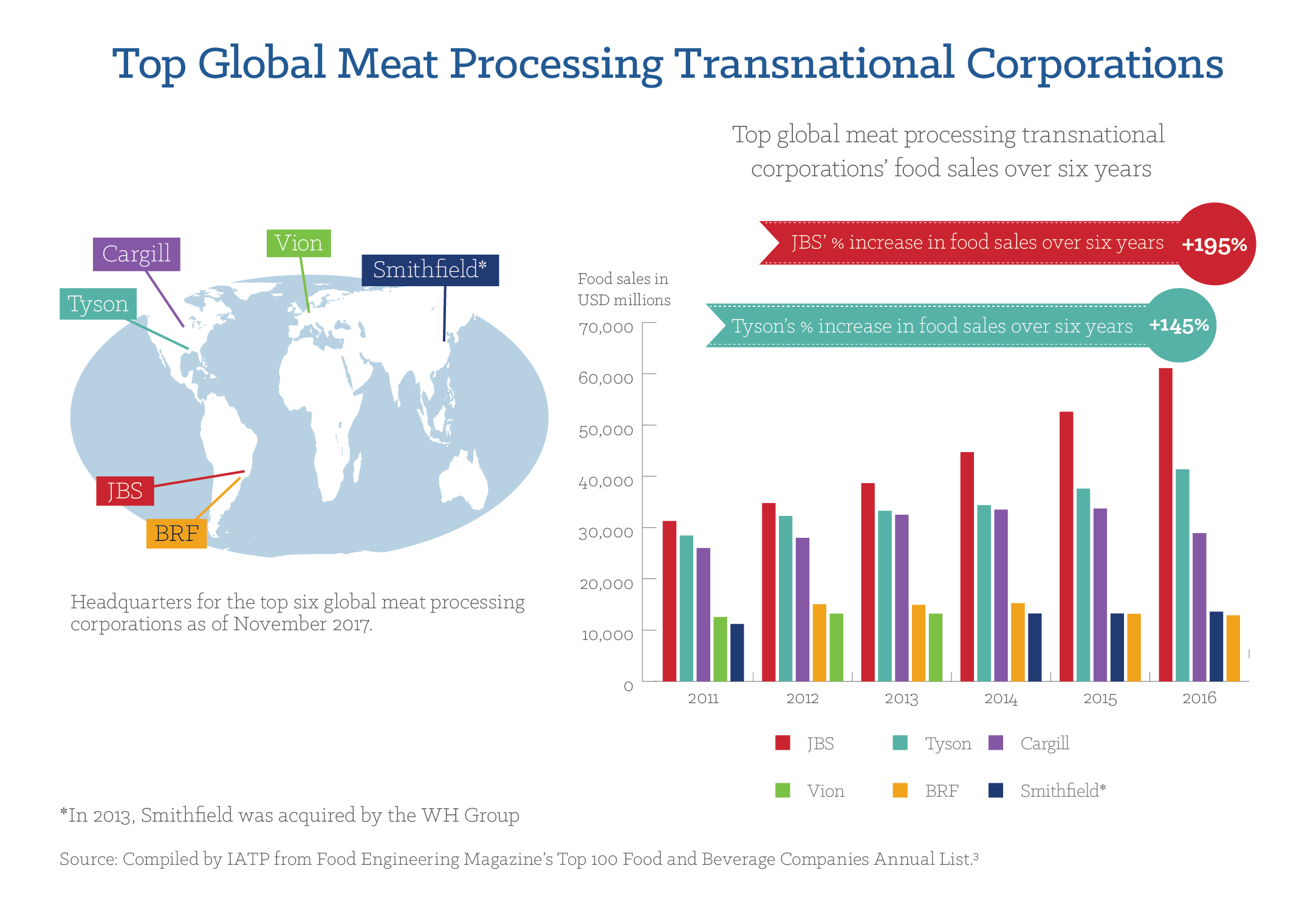 Top Global Meat Transnational Corporations