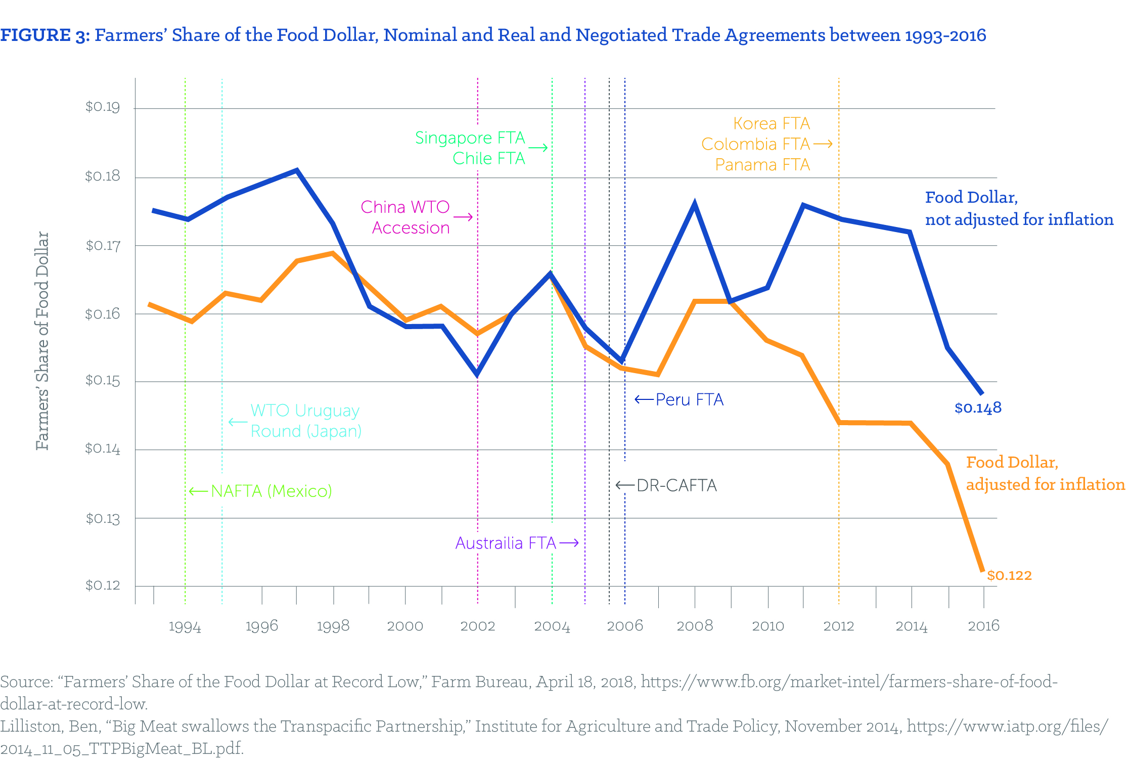 FIGURE 3: Farmers' Share of the Food Dollar, Nominal and Real and Negotiated Trade Agreements between 1993-2016