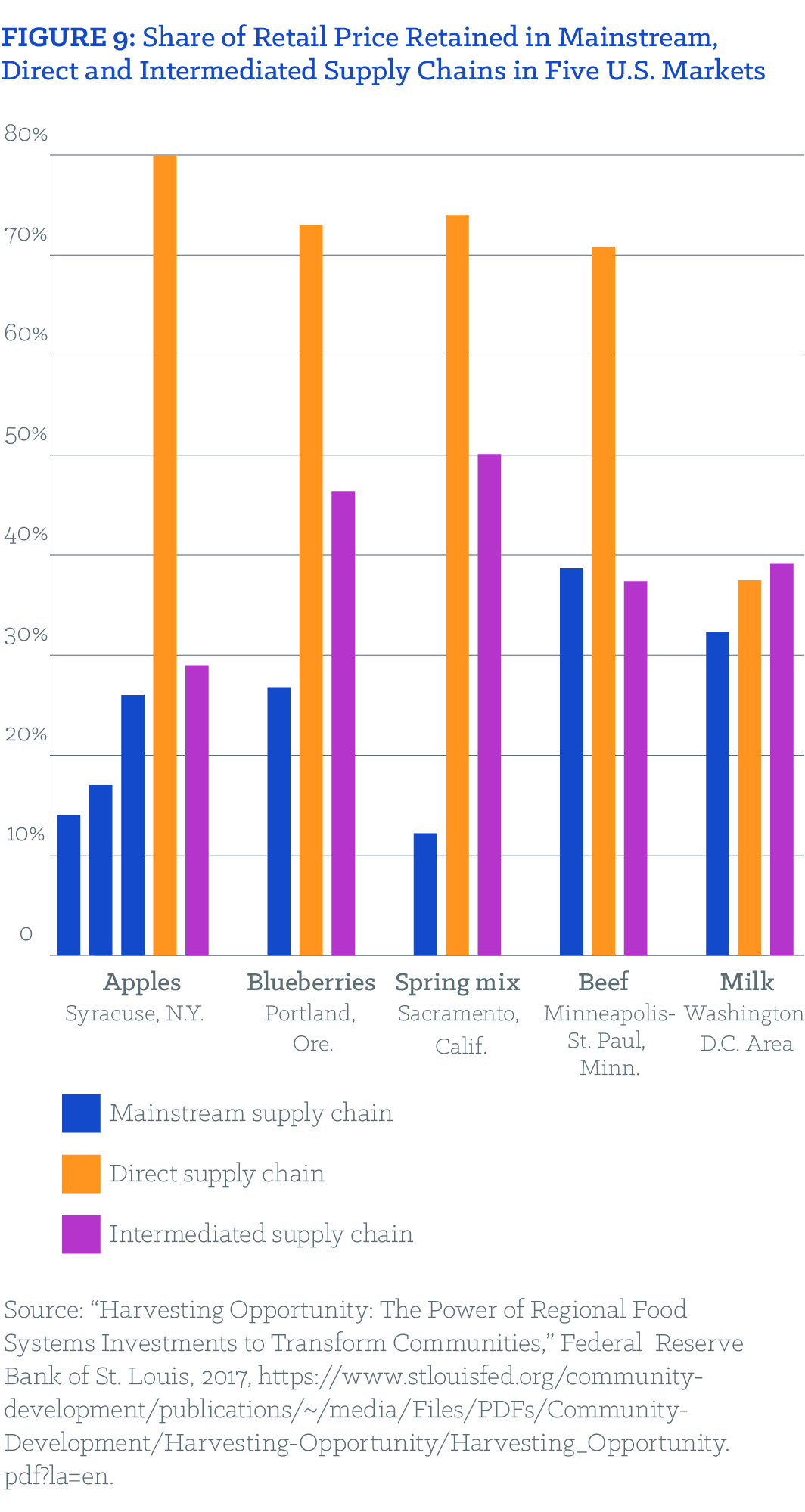 FIGURE 9: Share of Retail Price Retained in Mainstream, Direct and Intermediated Supply Chains in Five U.S. Markets