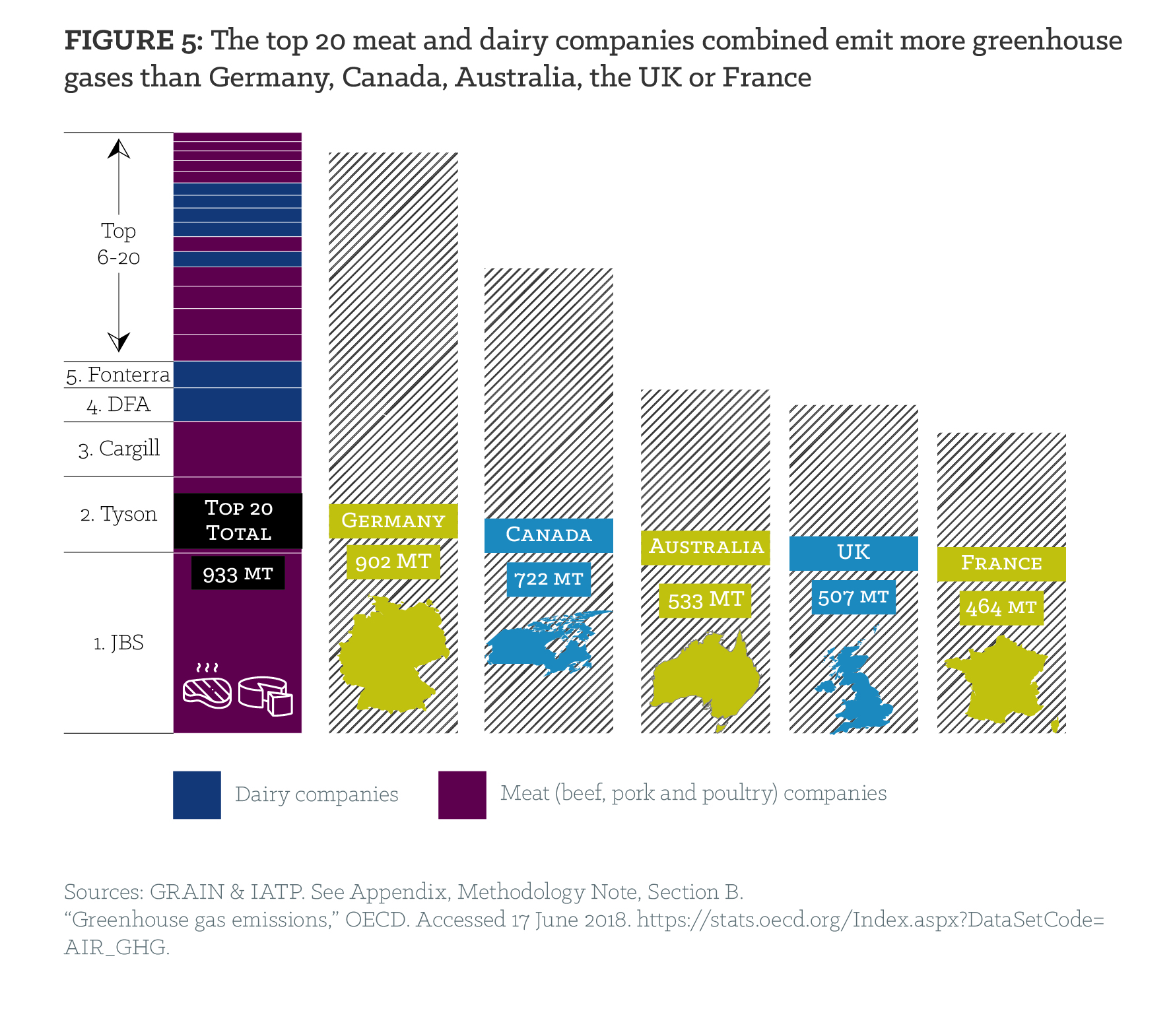 Figure 5: The top 20 meat and dairy companies combined emit more greenhouse gases than Germany, Canada, Australia, the UK or France