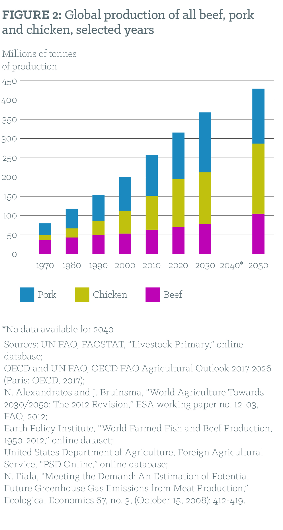 Figure 2: Global production of all beef, pork and chicken, selected years