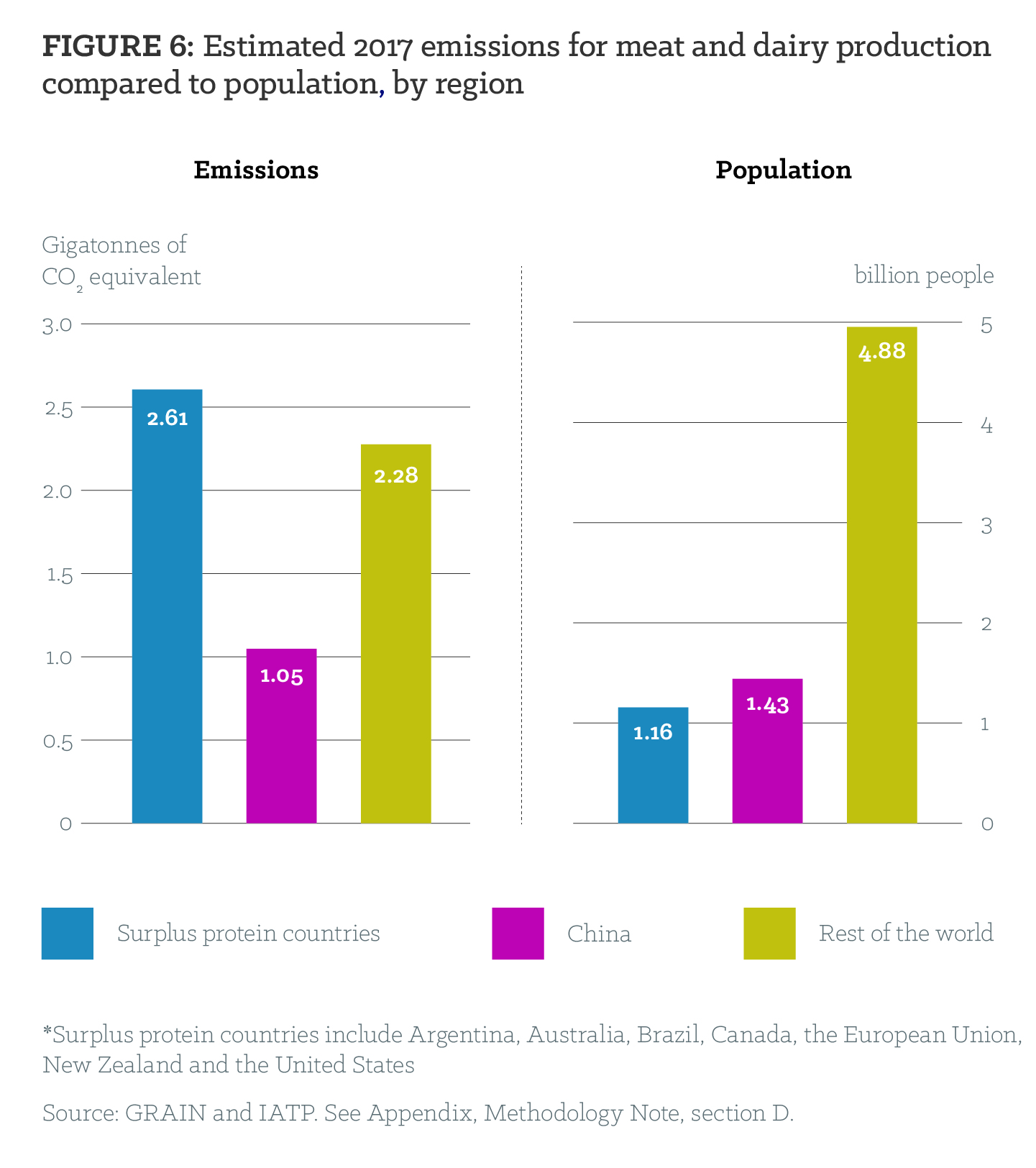 Figure 6: Estimated 2017 emissions for meat and dairy production compared to population by region