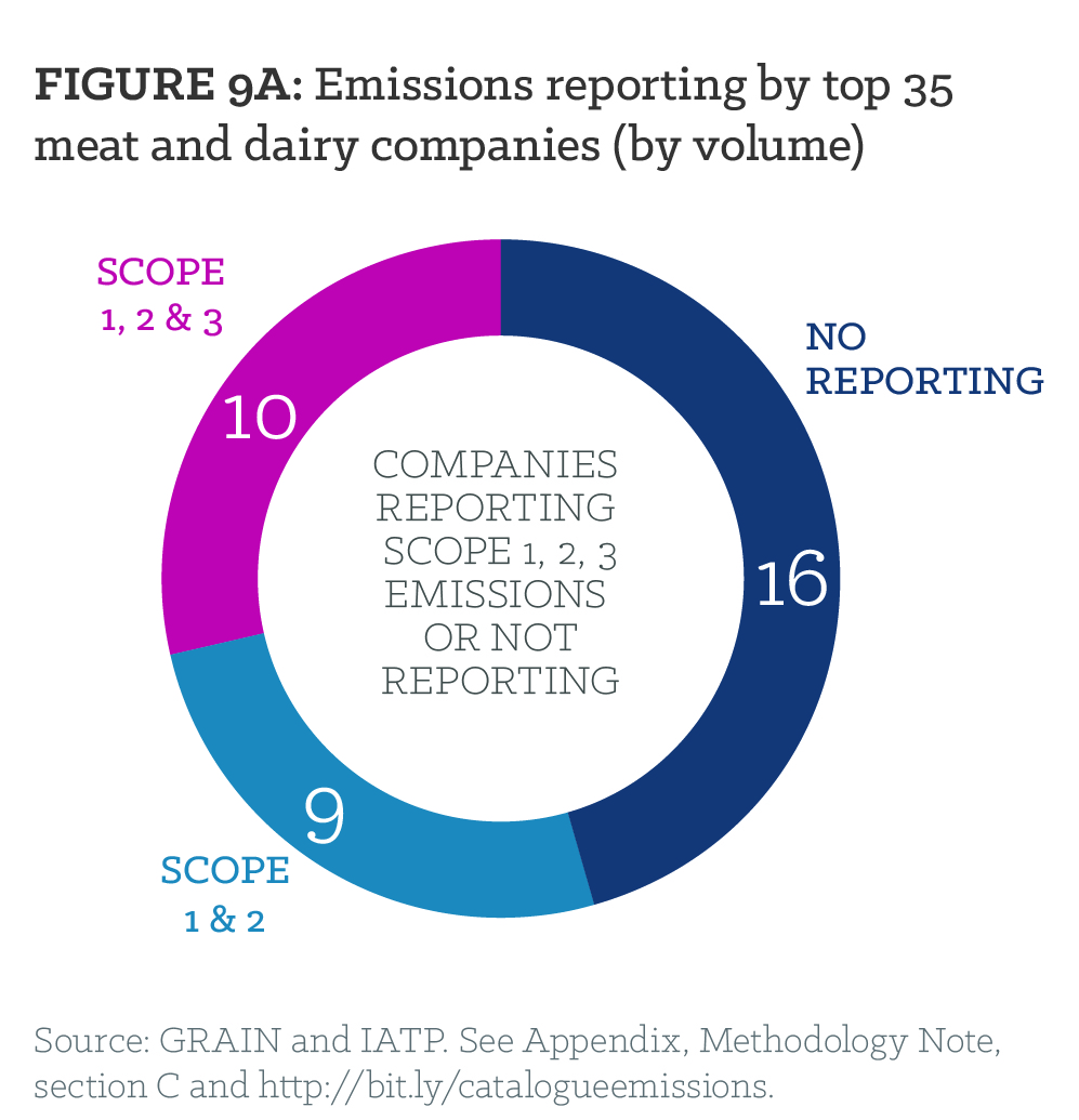 Figure 9A: Emissions reporting by top 35 meat and dairy companies (by volume)
