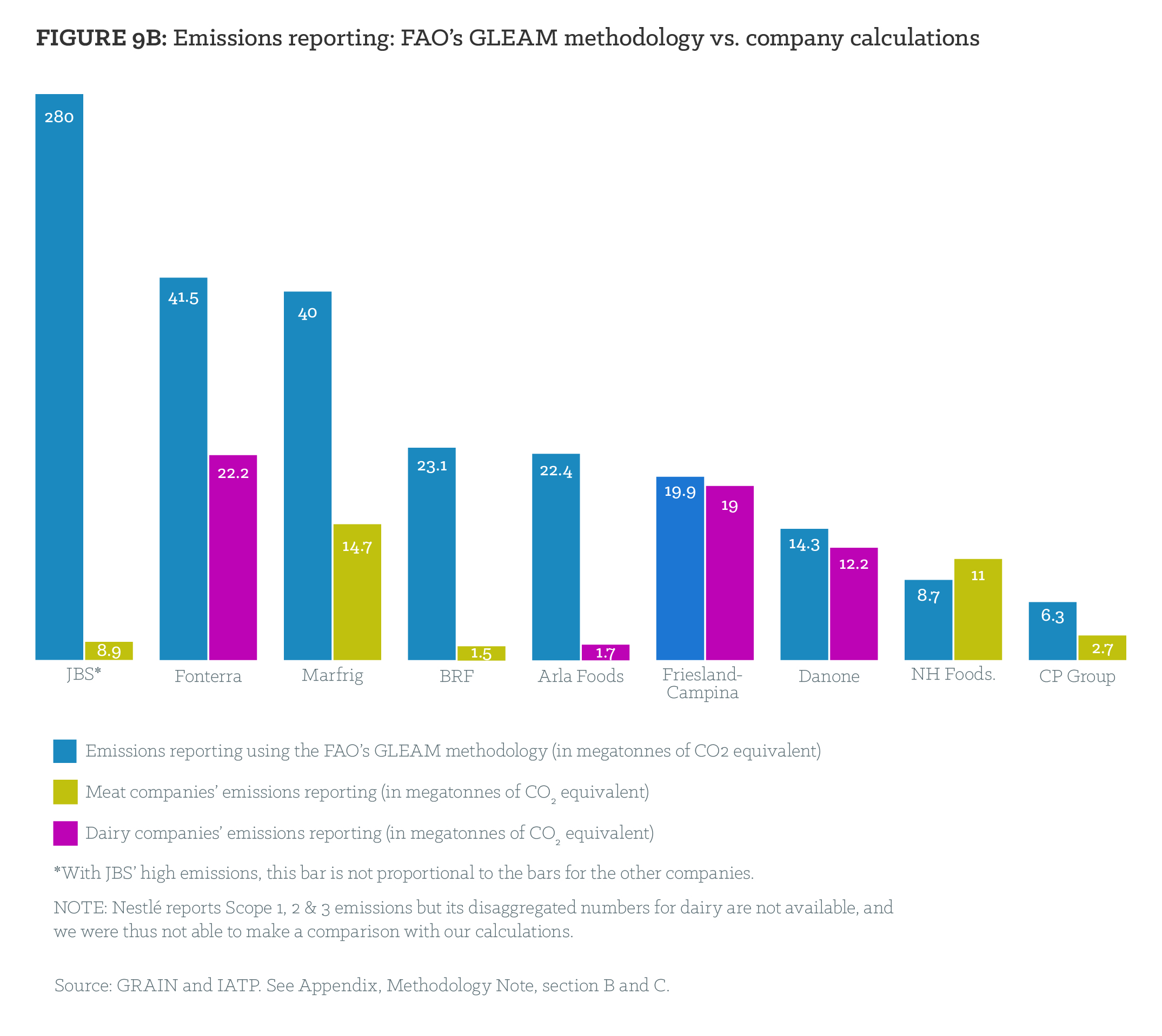 Figure 9B: Emissions reporting: FAO's GLEAM methodology vs. company's calculations