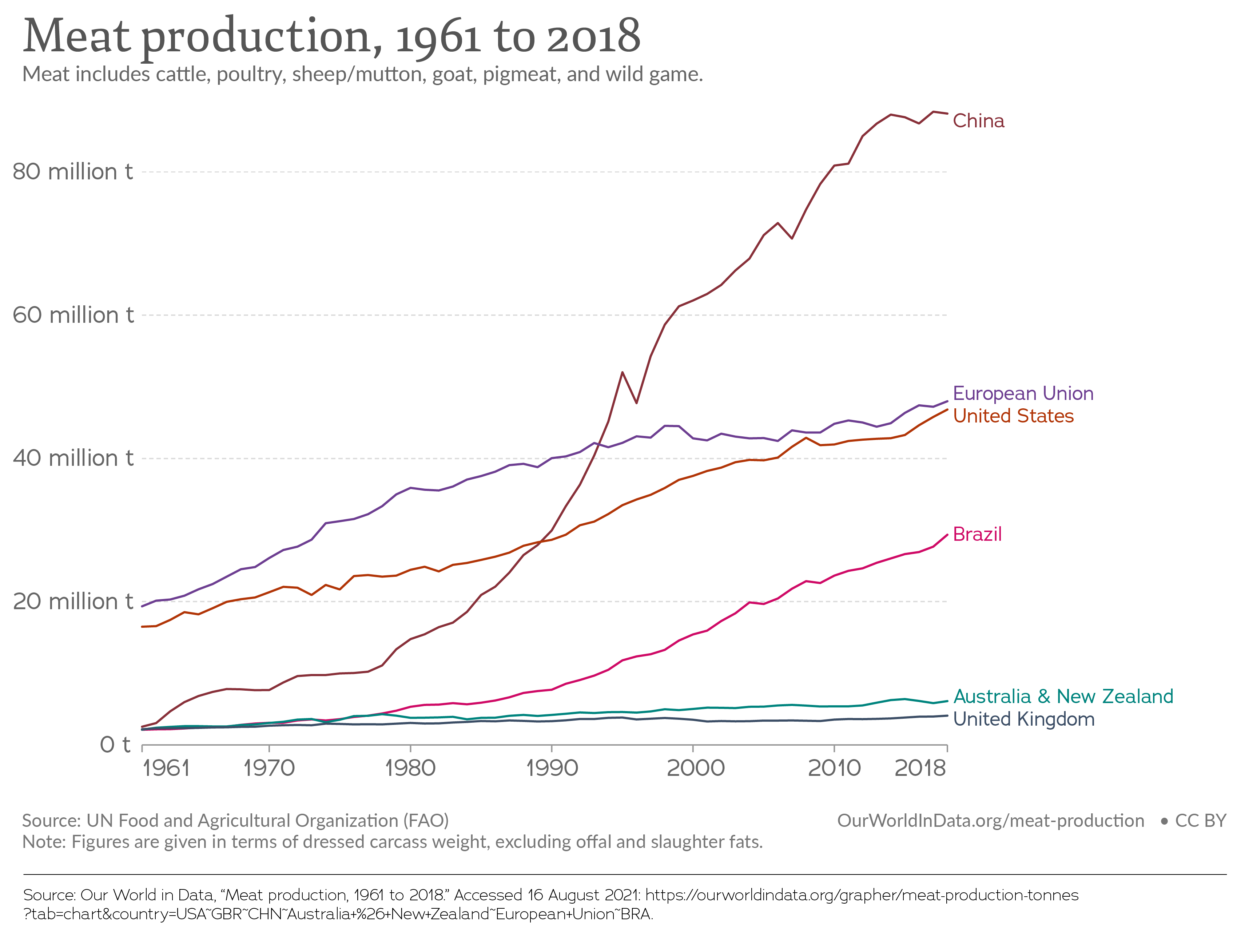 Meat production, 1961 to 2018