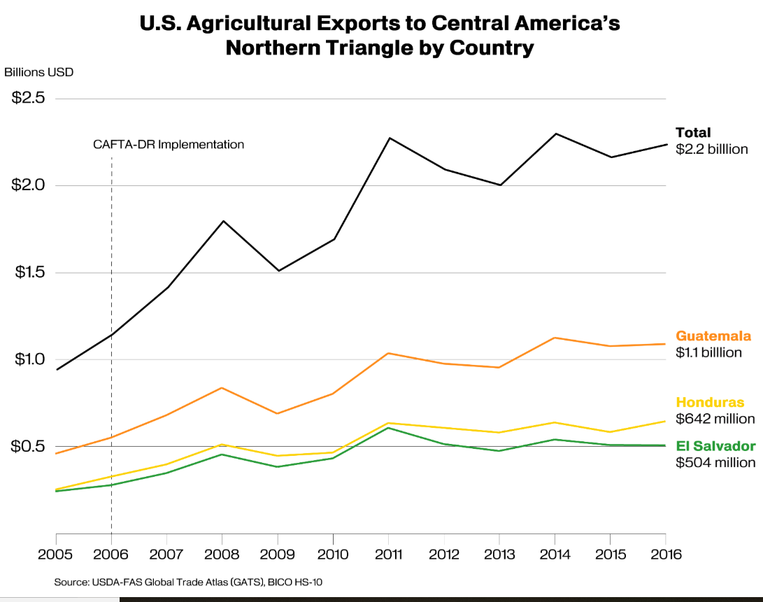 CAFTA export graph