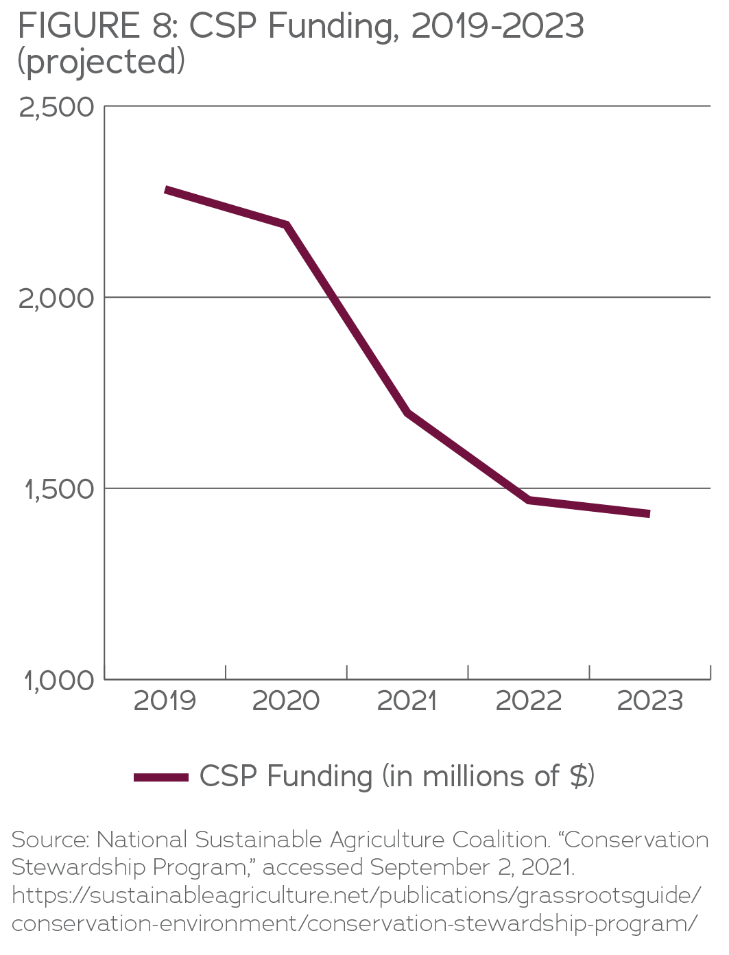 CSP Funding 2019-2023