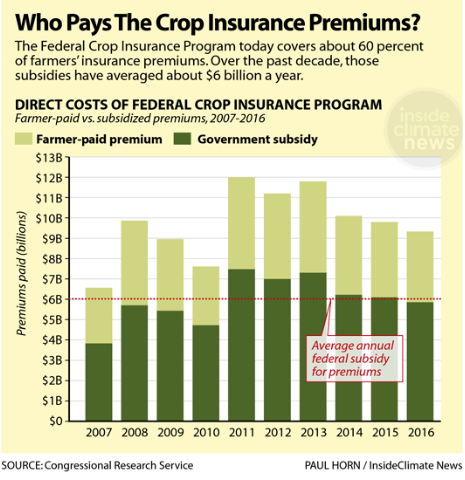 Who pays the crop insurance premium?