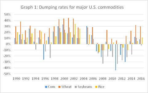 Agricultural Dumping Graph