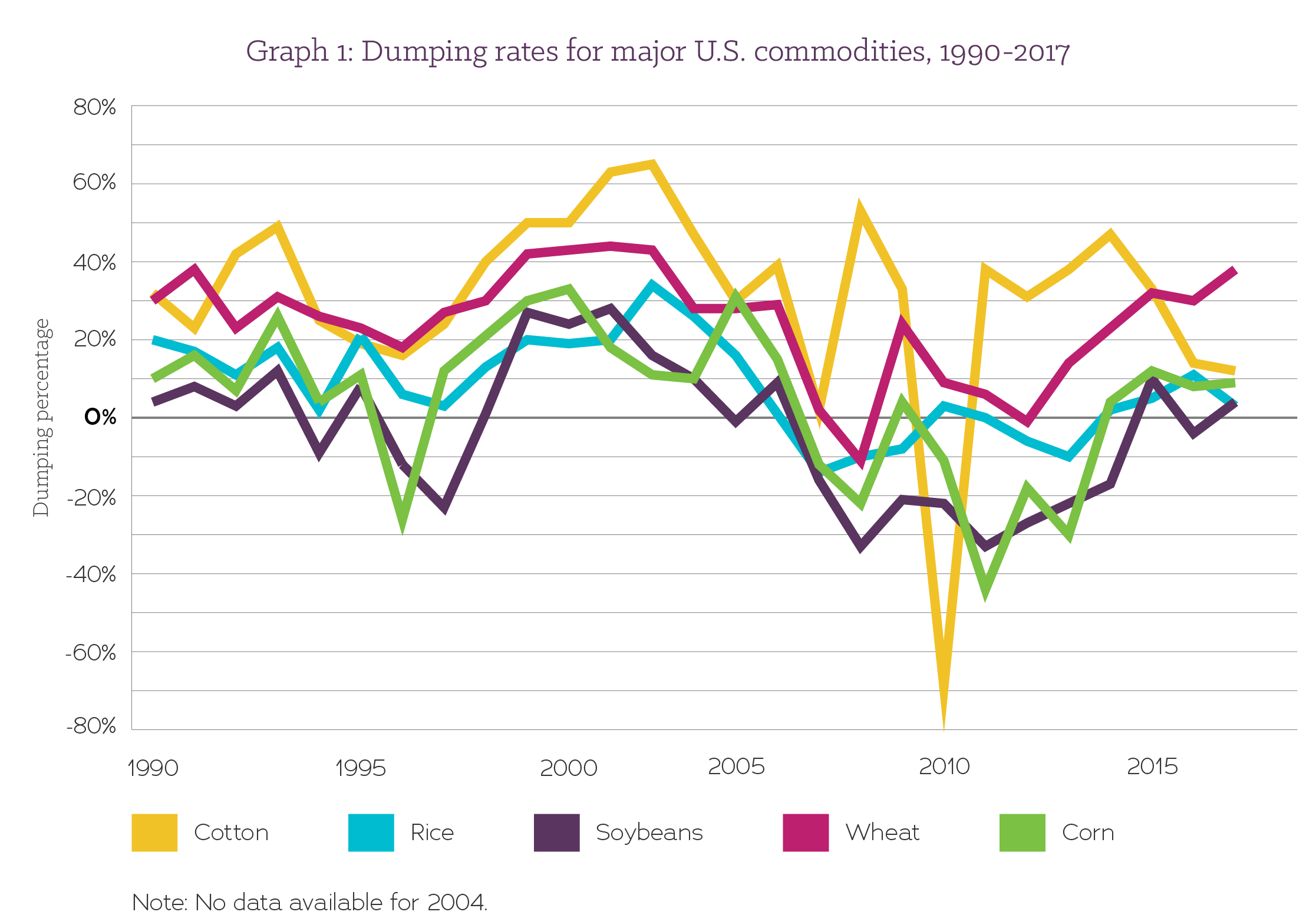US commodity dumping rates
