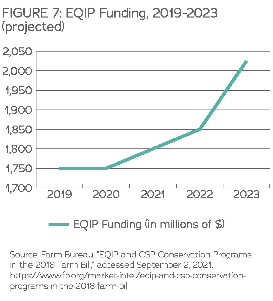 EQIP Funding 2019-2023