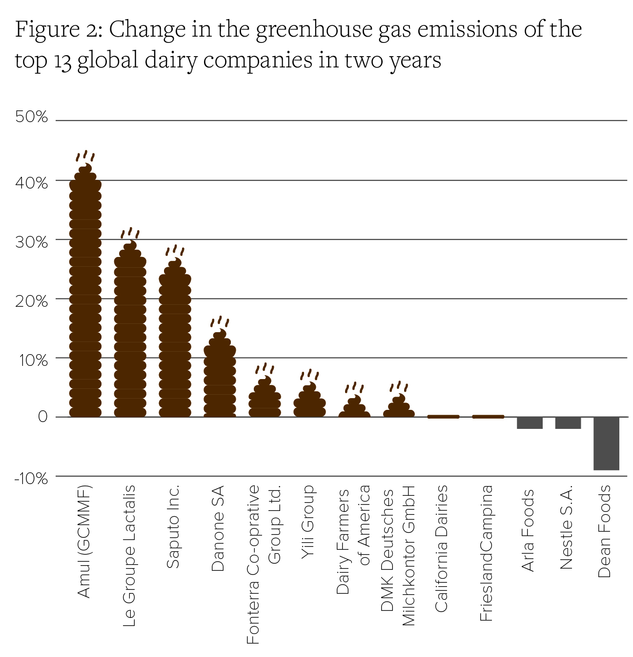 Figure 2: Change in the greenhouse gas emissions of the top 13 global dairy companies in two years