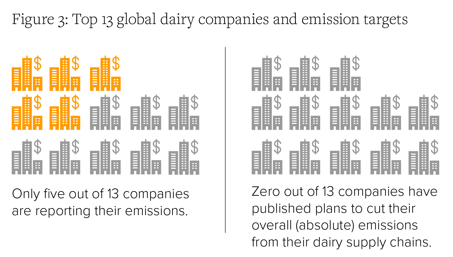 Figure 3: Top 13 global dairy companies and emission targets