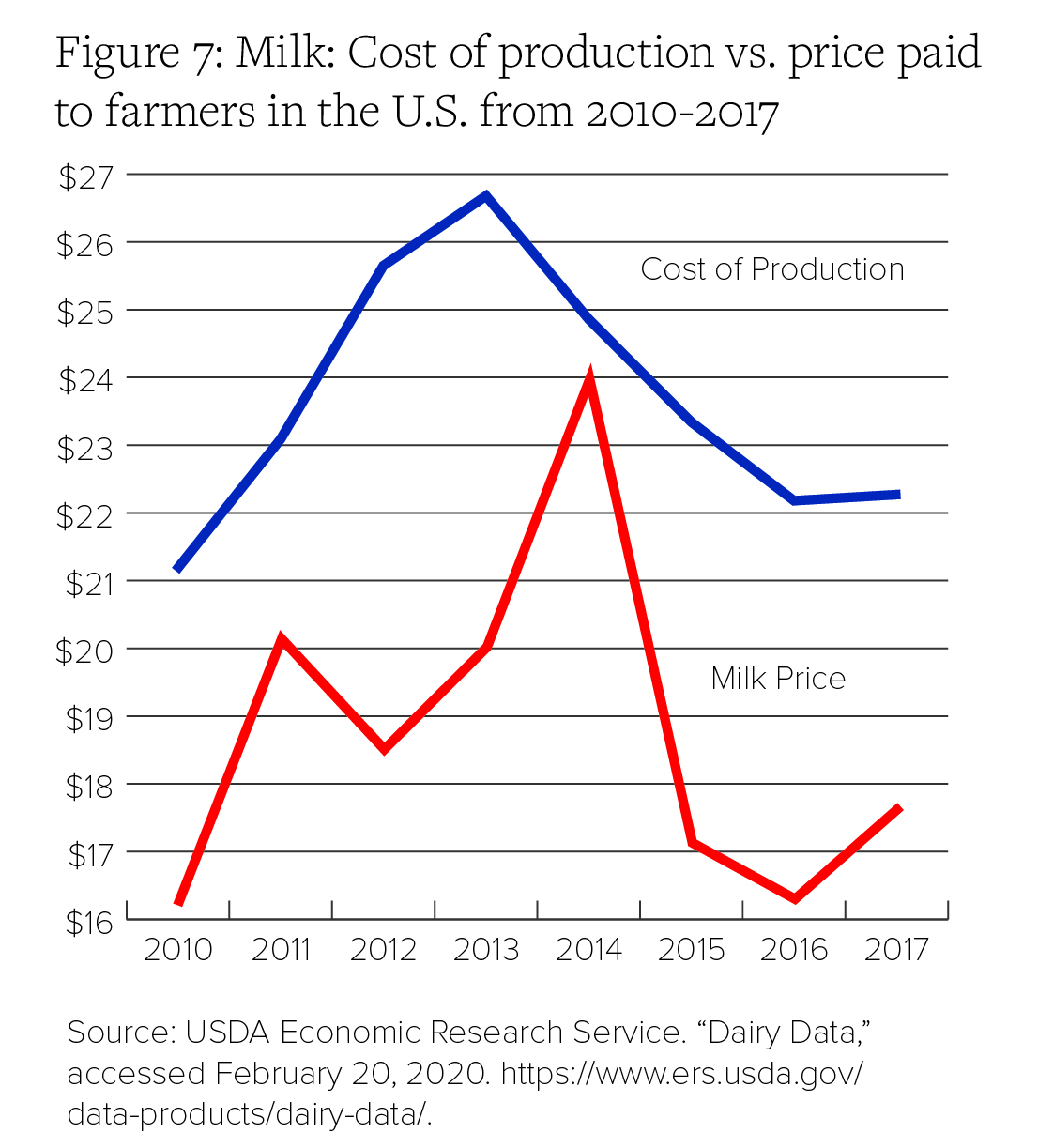 Figure 7: Milk: Cost of production vs. price paid to farmers in the U.S. from 2010-2017