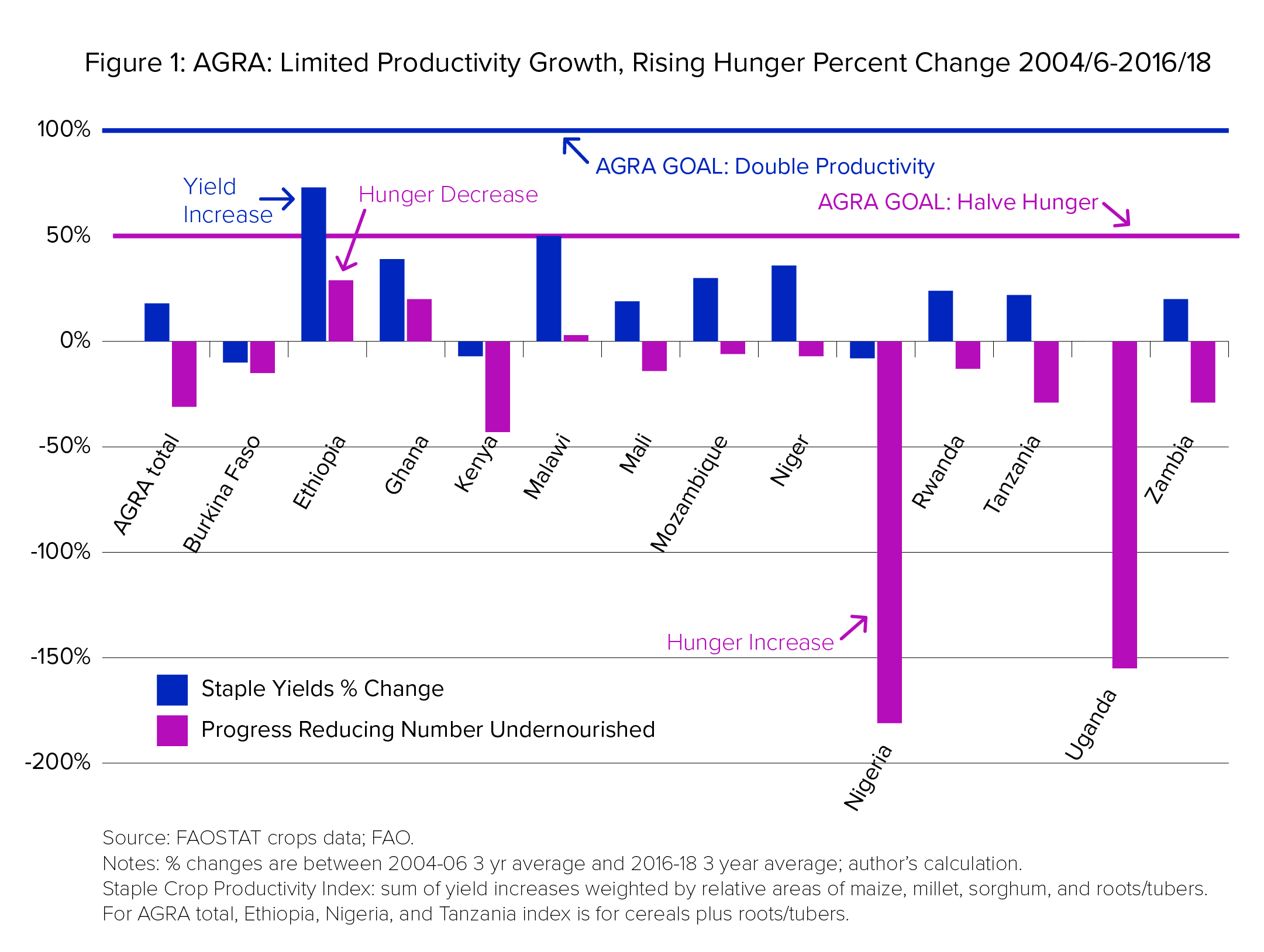 Figure 1: AGRA: Limited Productivity Growth, Rising Hunger Percent Change 2004/6-2016/18