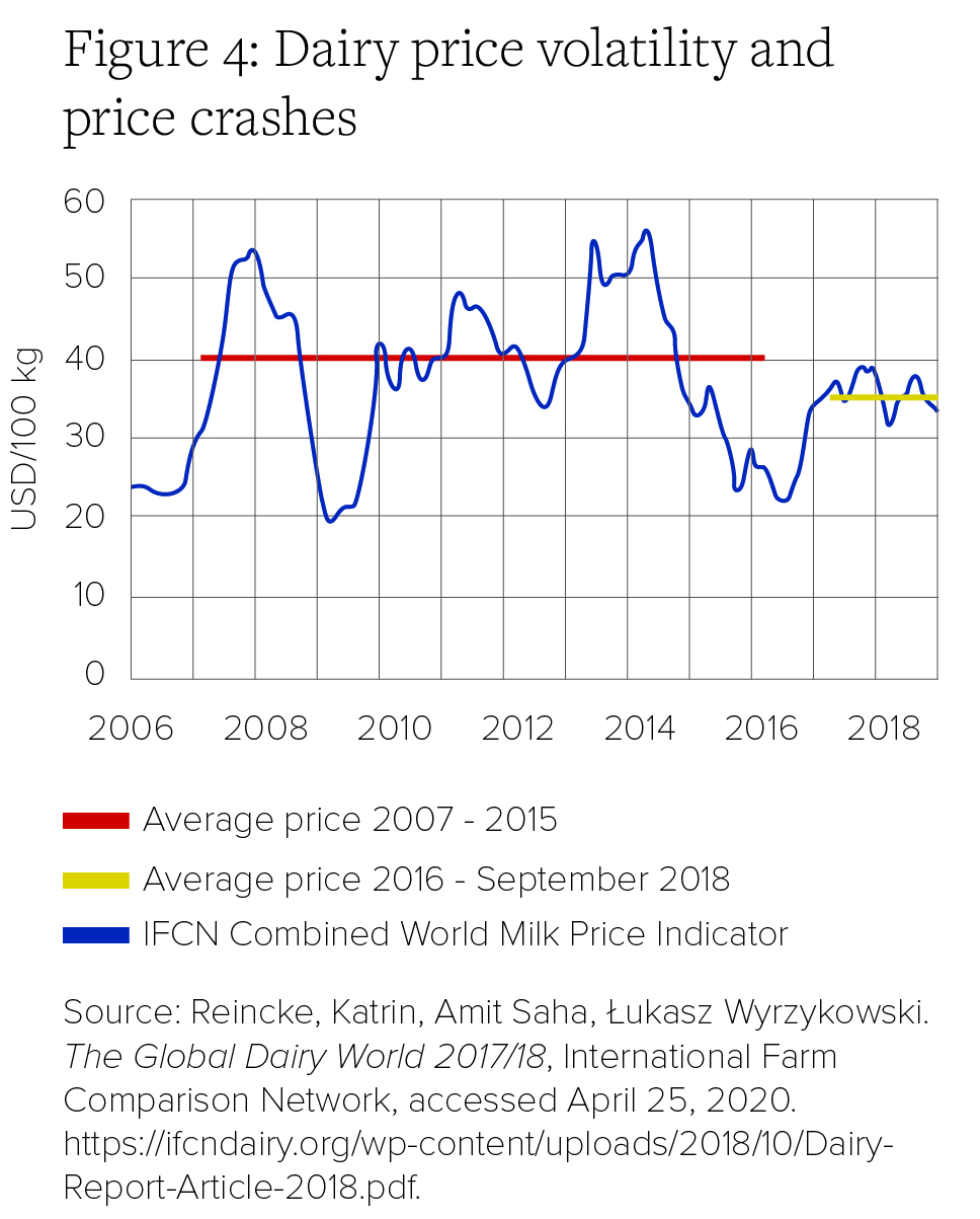Figure 4: Dairy price volatility and price crashes