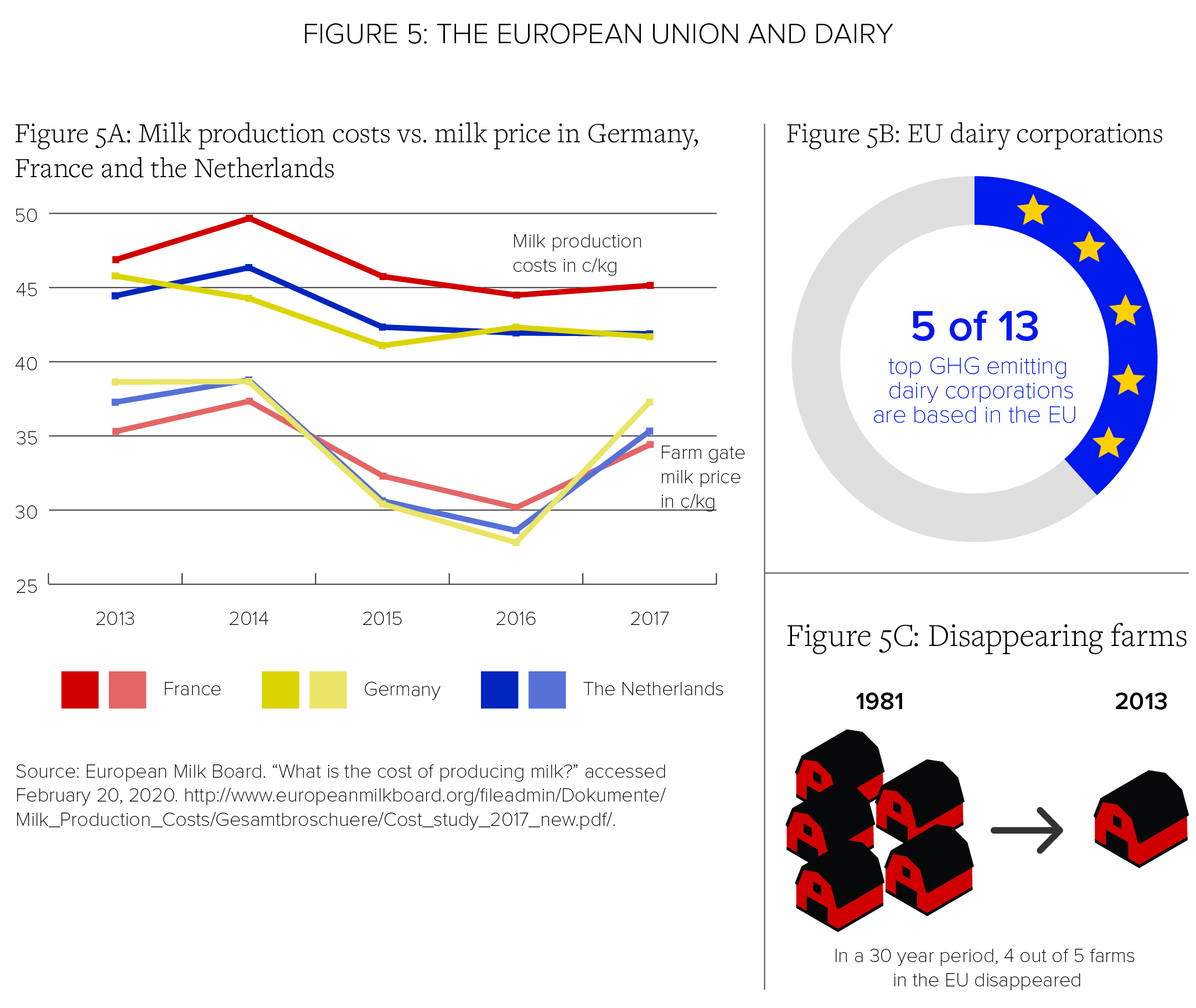 Figure 5: The European Union and Dairy