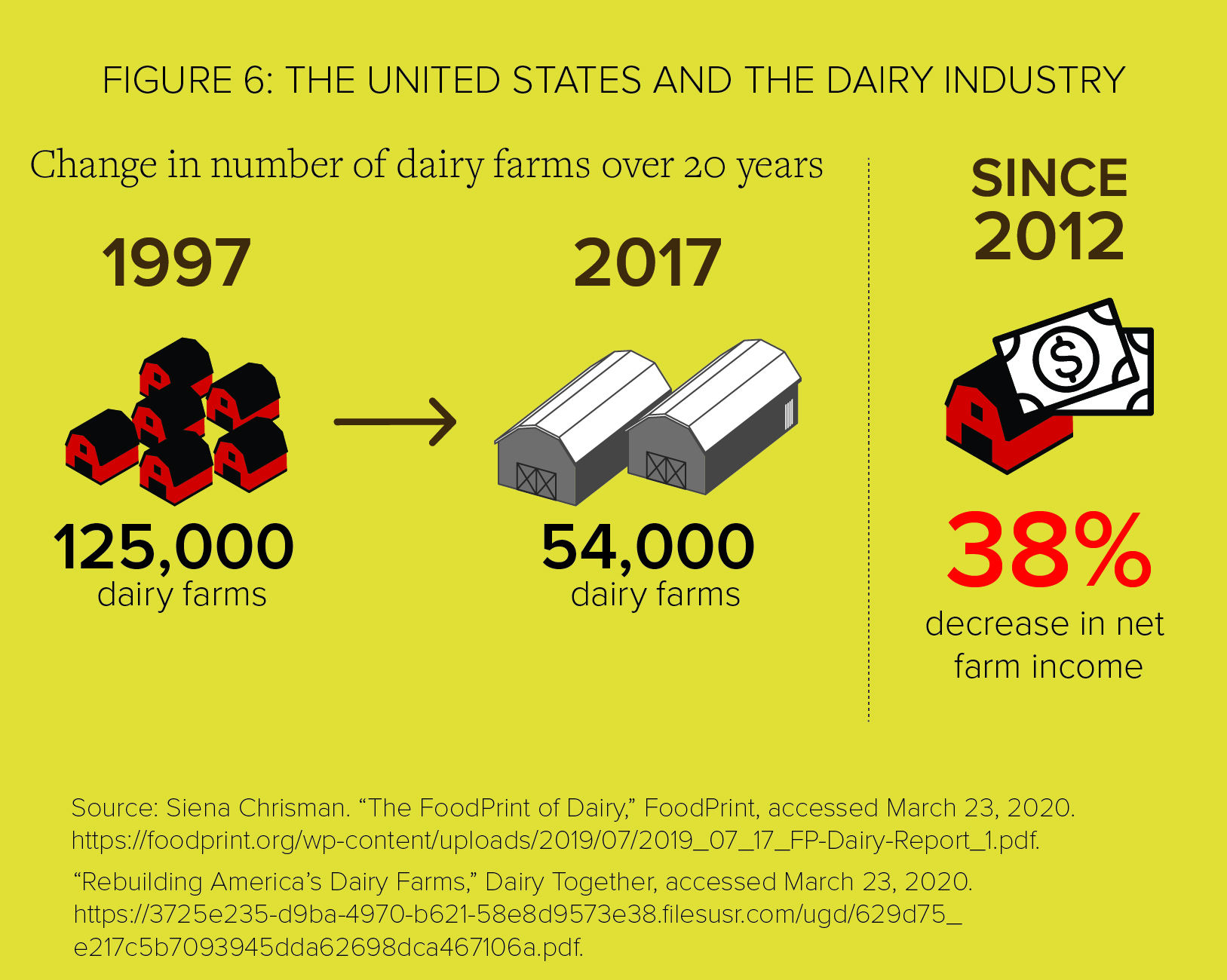 FigurE 6: The United States and the Dairy Industry