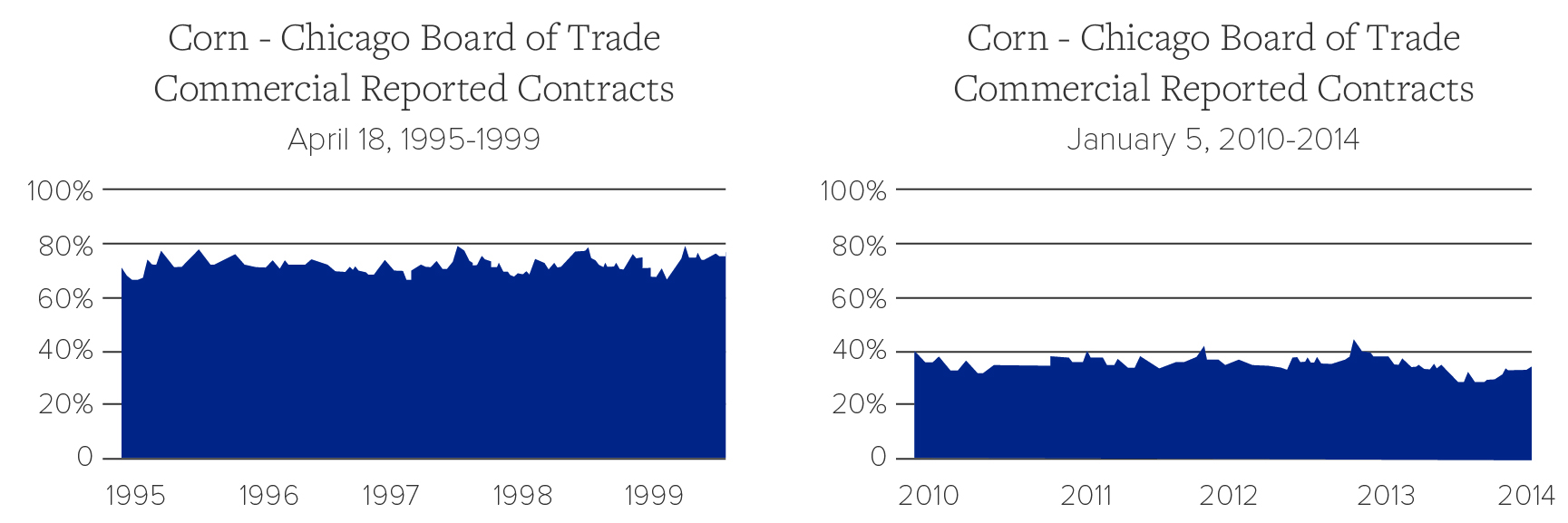 Commercial Contracts for Corn