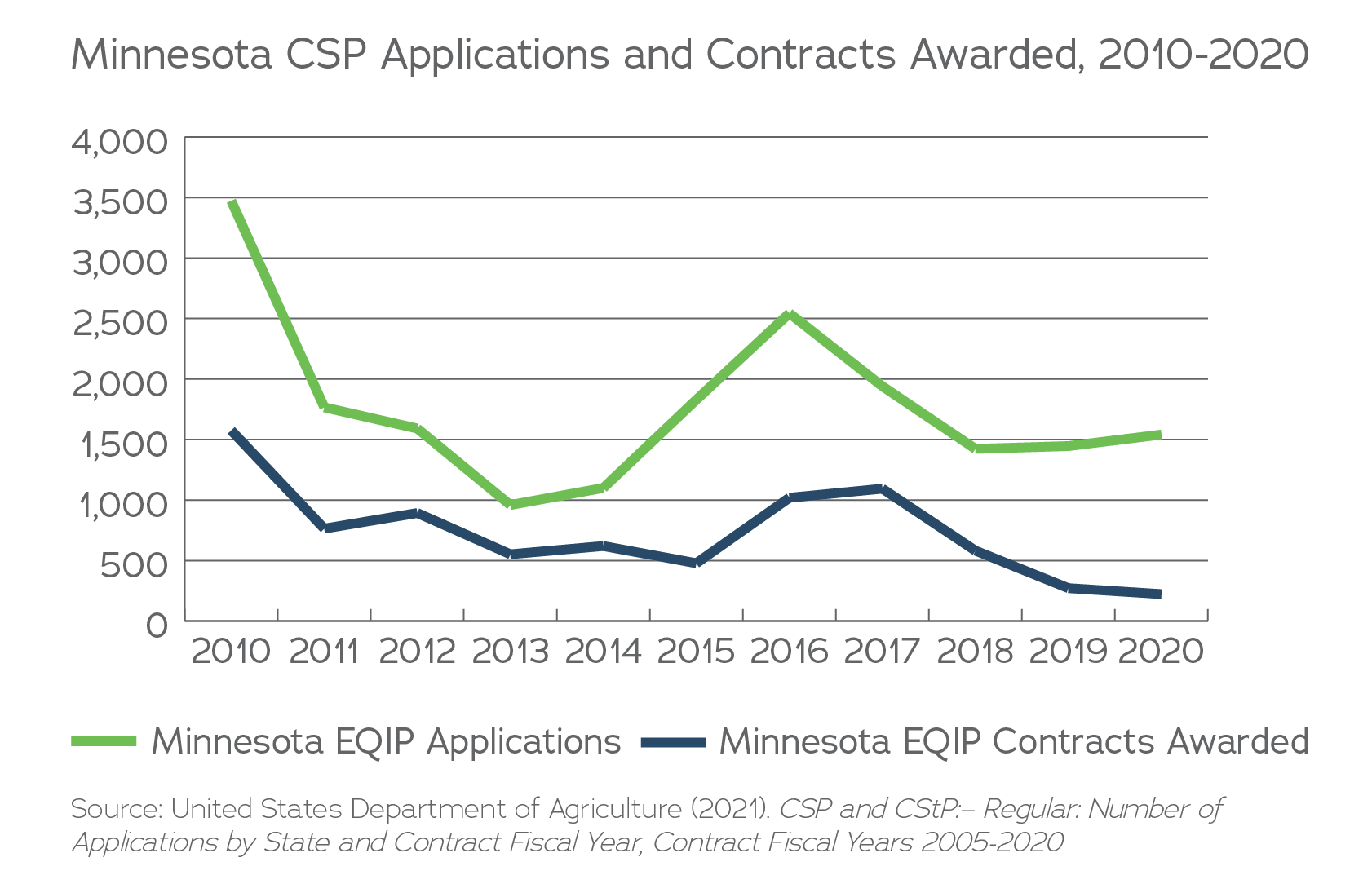 MN CSP Apps & Contracts awarded