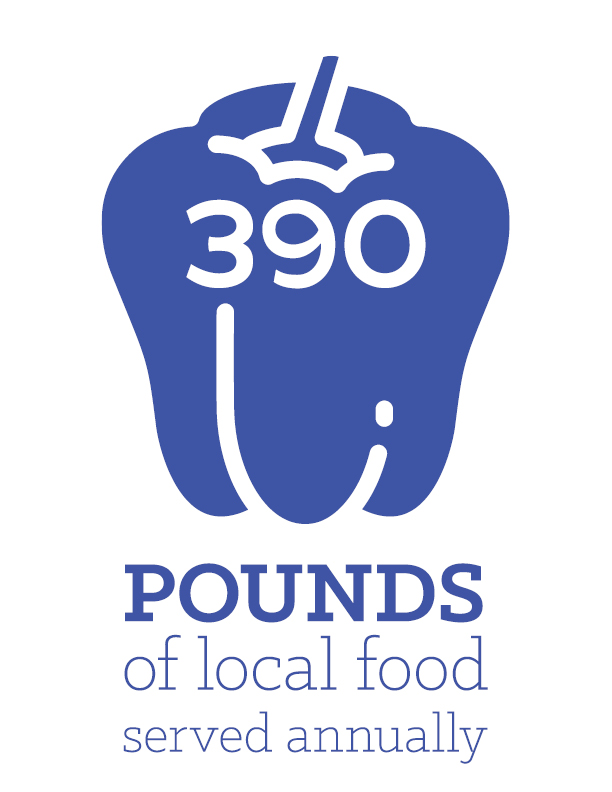 390 pounds of local food served annually