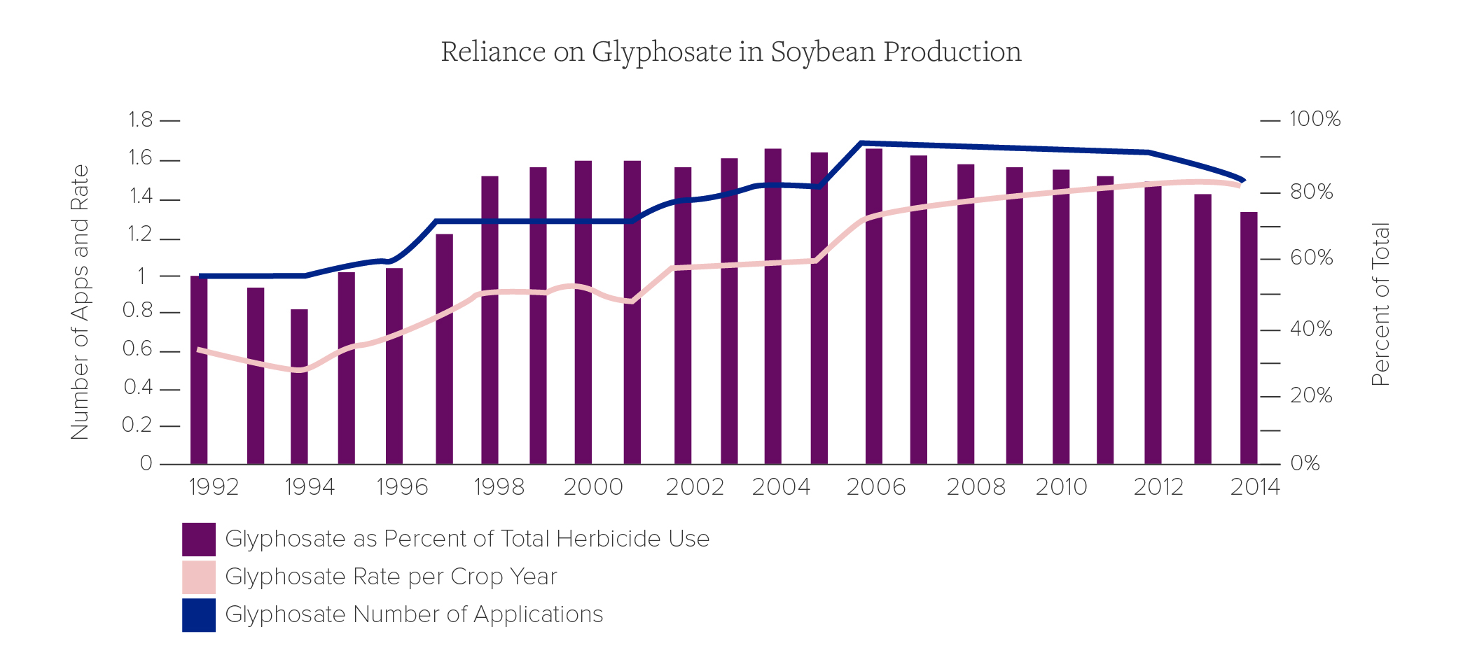 Reliance on Glyphosate in Soybean Production