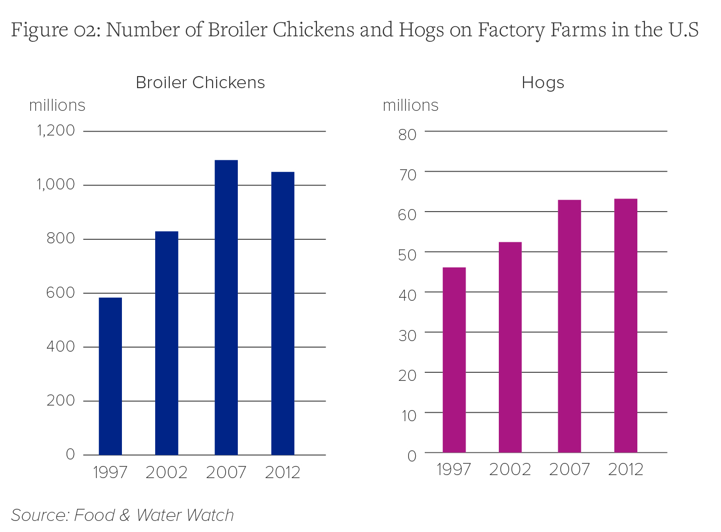 Number of Broiler Chickens and Hogs on Factory Farms in the U.S