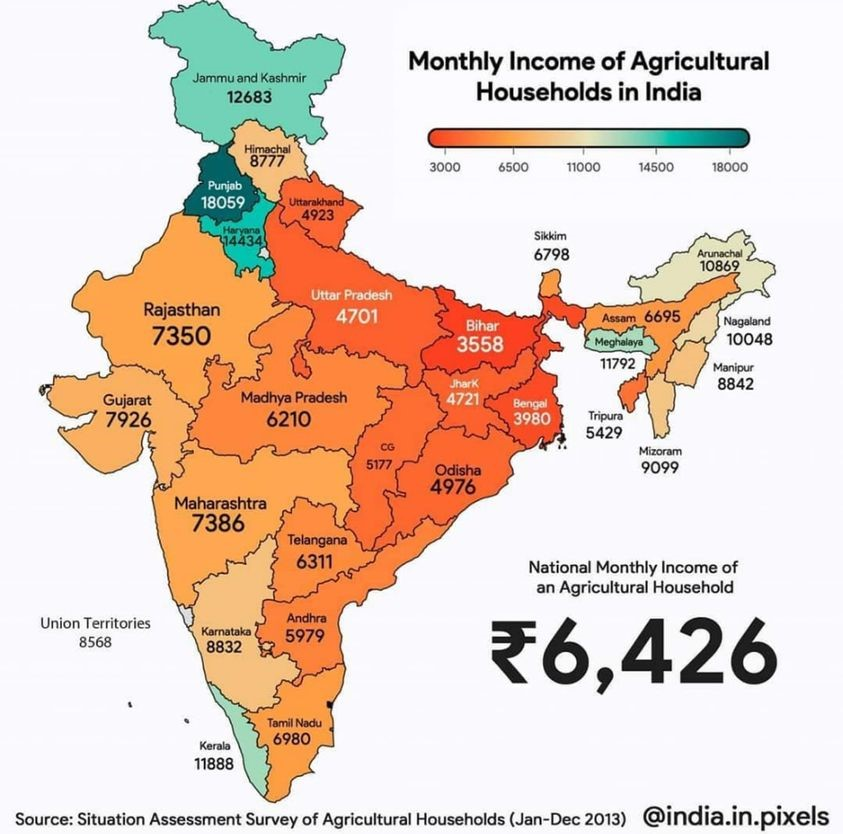 Monthly income of agricultural households in India