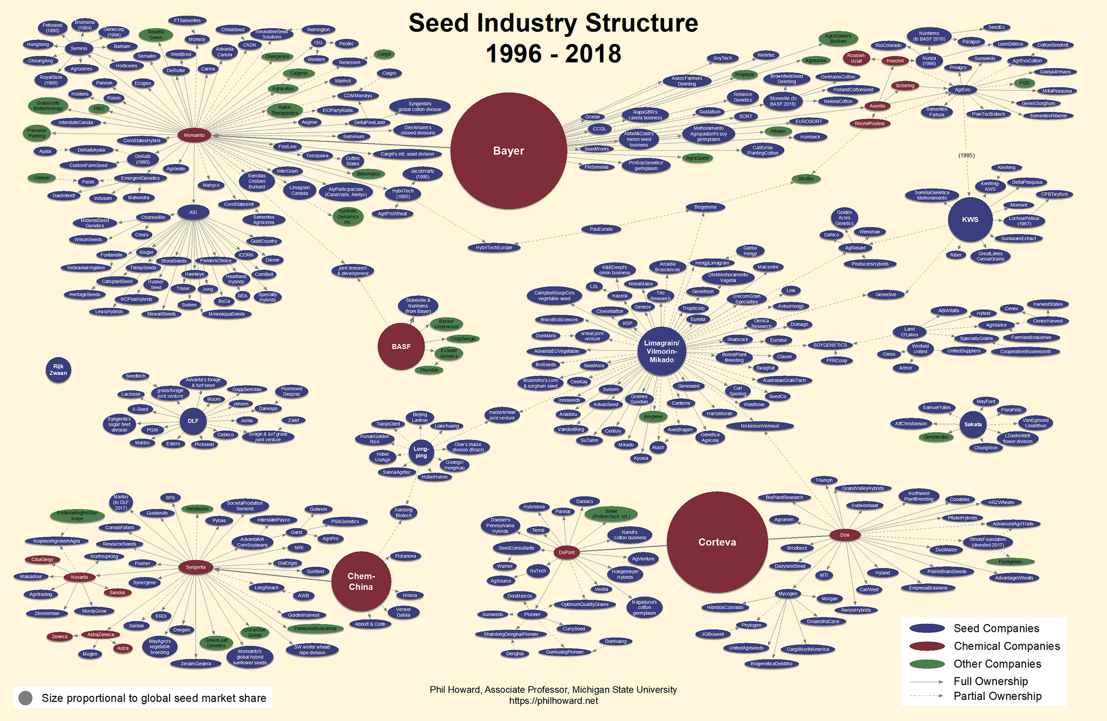 Seed Industry in 2015