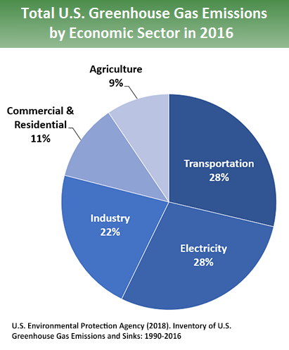 Total US Greenhouse Gas Emissions by Sector