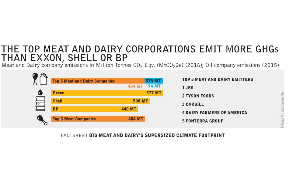 THE TOP MEAT AND DAIRY CORPORATIONS EMIT MORE GHGs THAN EXXON, SHELL OR BP