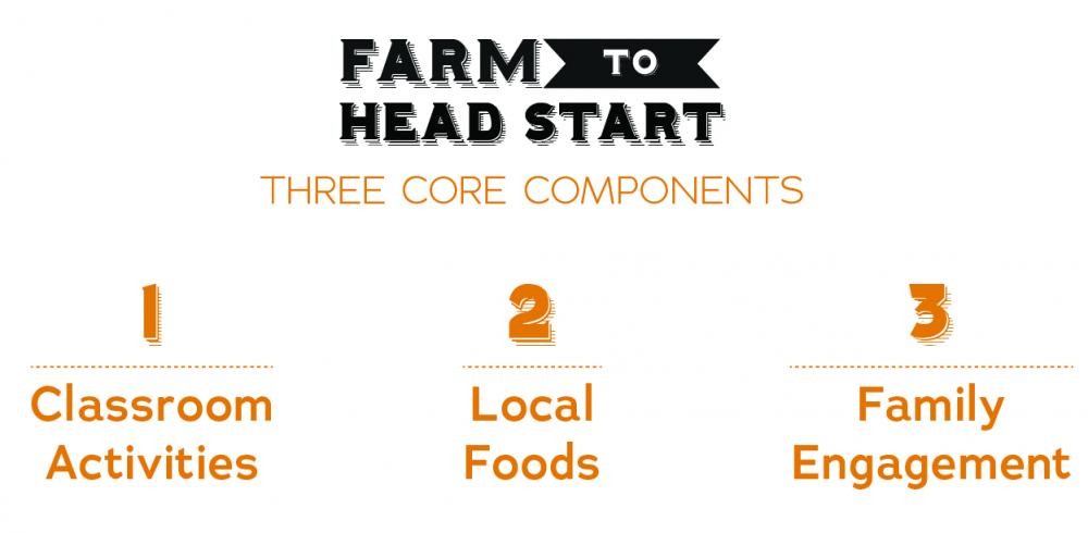 Farm to Head Start Core Components